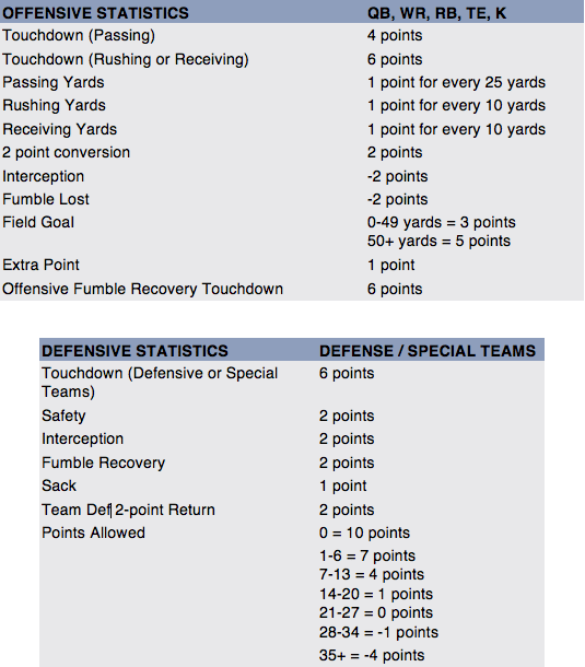 Offensive and Defensive Statistics