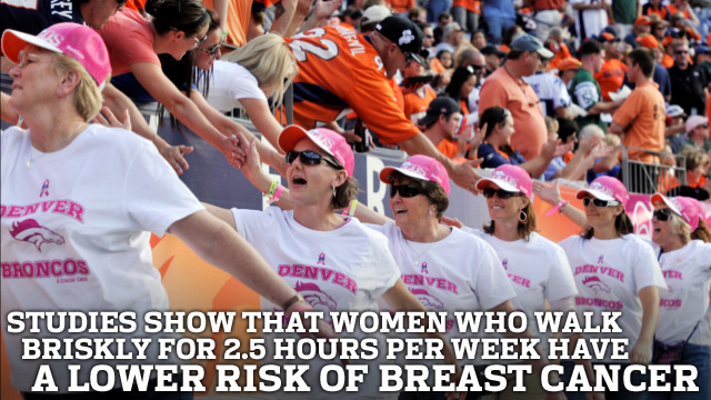 Studies show that women who walk briskly for 2.5 hours per week have a lower risk of breast cancer