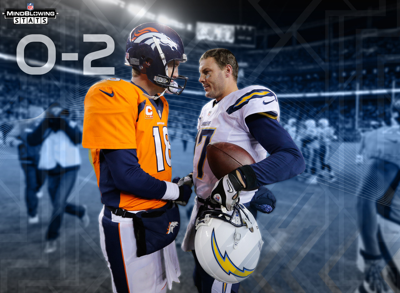 Peyton Manning has faced six teams multiple times in the playoffs. The Chargers are the only one of those teams Manning has not defeated (0-2). <p>Manning has a losing record against only four quarterbacks (minimum five starts, including postseason), and has gone 4-5 against Philip Rivers. </p>