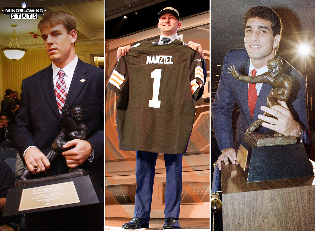 If you're the best player in college football, surely you'll have a fruitful NFL career, right? Johnny Manziel will be the 18th Heisman winning QB eligible to play in the NFL in the last 30 years. Six of the 18 winners started less than 10 games in their NFL career, including three - Jason White, Eric Crouch, and Charlie Ward - who never attempted a pass. Only two, Carson Palmer and Vinny Testaverde, started 80 or more games in the NFL, the equivalent of 5 full seasons.