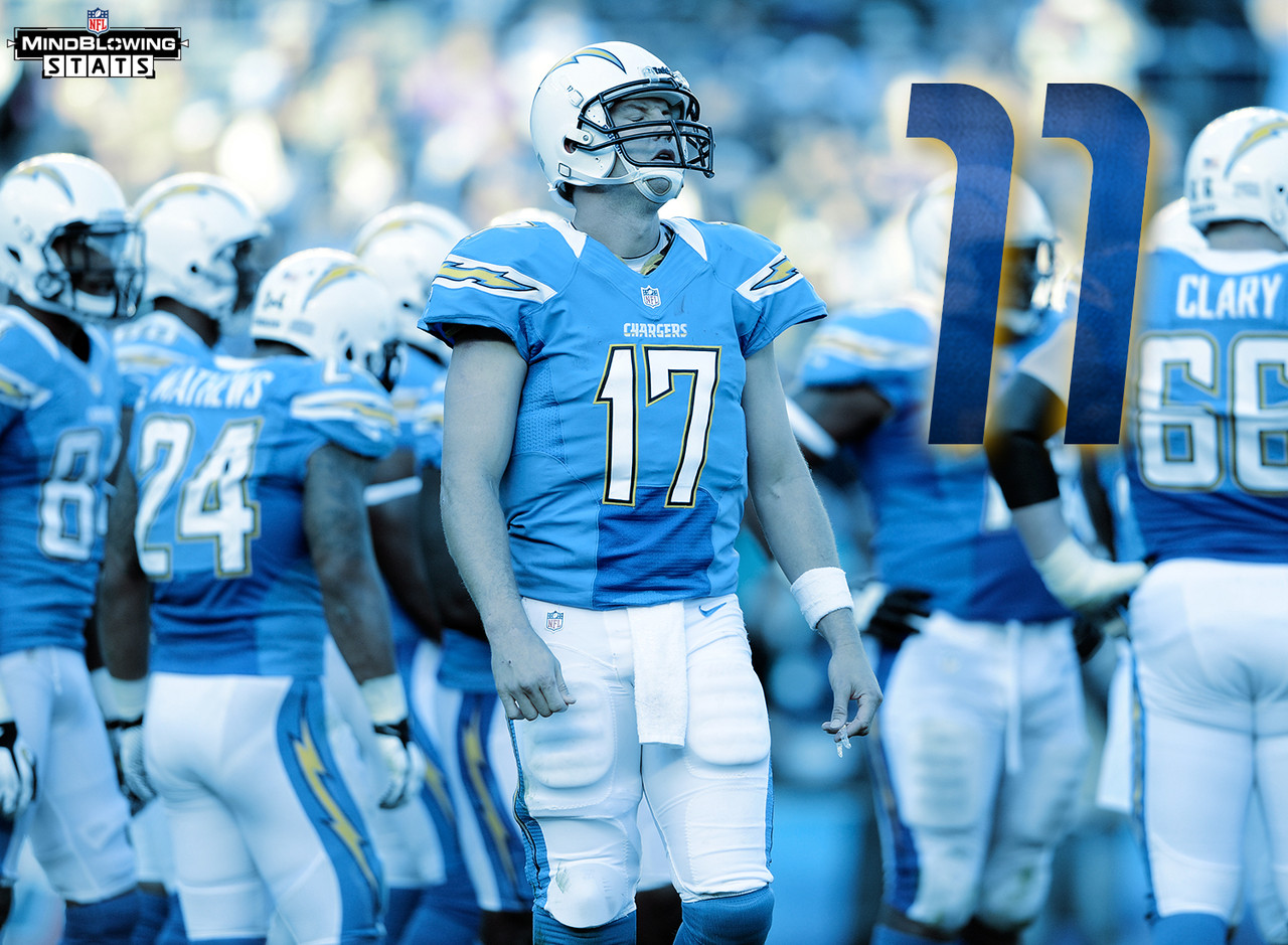 mind blowing stats for the san diego chargers com won t lose 10 games