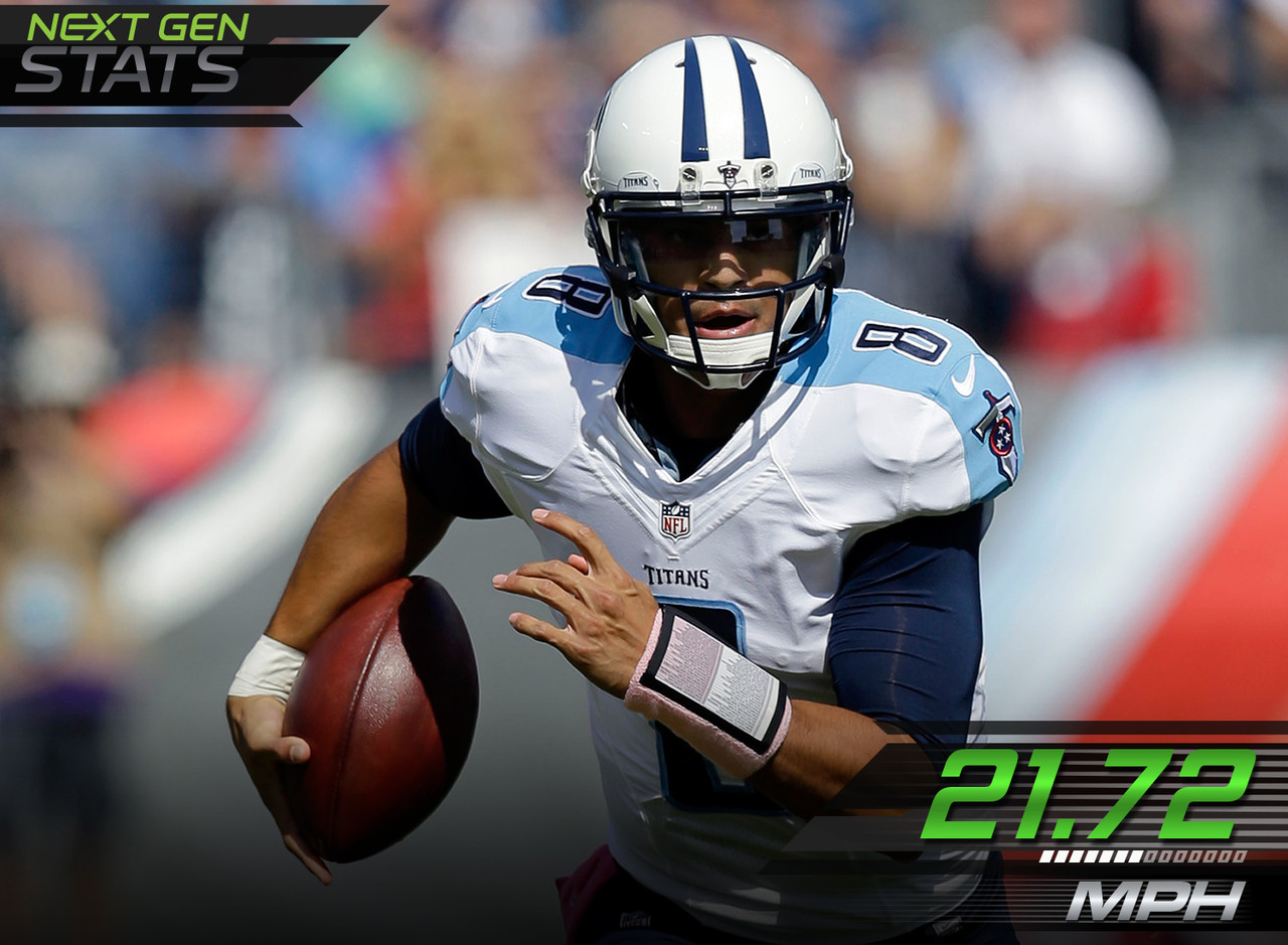 Rookie quarterback Marcus Mariota not only recorded three of the top-five max speeds by a QB, but two of the top five by any ball carrier, reaching speeds of 21.72 mph and 21.56 mph.