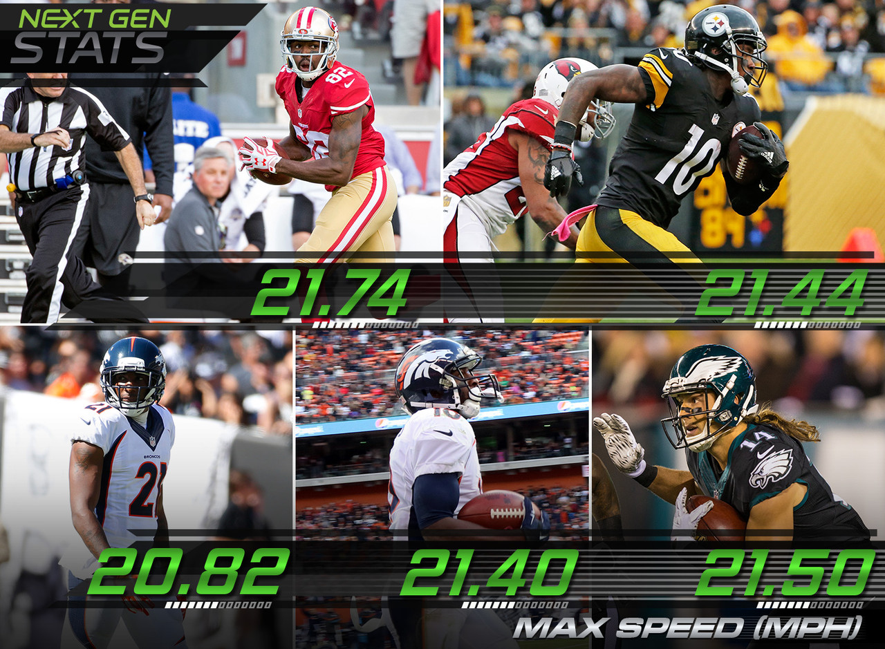 The fastest ball carriers on their way to the end zone during Week 6 all hit at least 20 mph: Baltimore Ravens wide receiver (21.74 mph), Philadelphia Eagles wide receiver Riley Cooper (21.50), Pittsburgh Steelers wide receiver Martinis Bryant (21.44), Denver Broncos wide receiver Emmanuel Sanders (21.40) and Denver Broncos cornerback Aqib Talib (20.82).