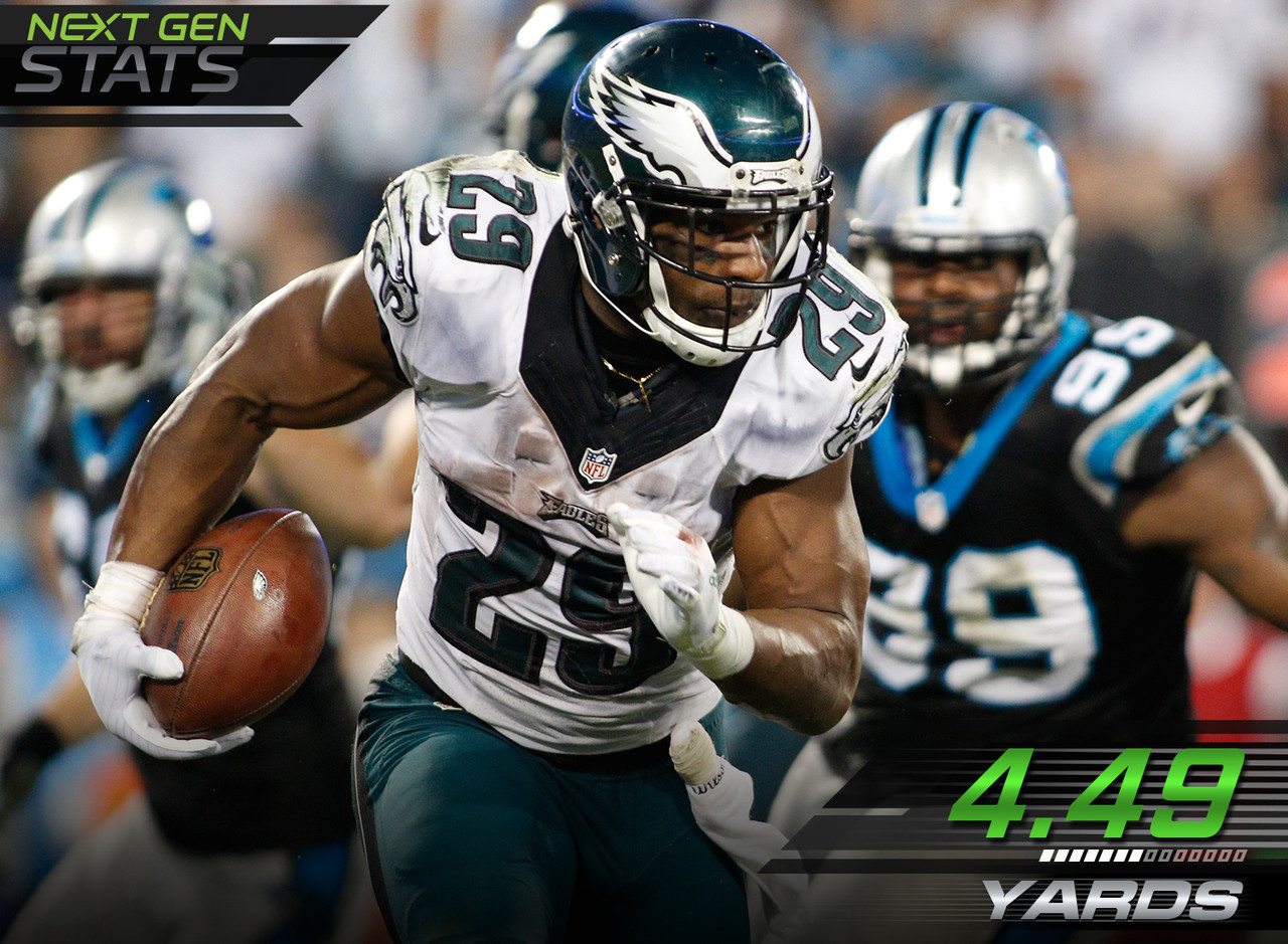 Philadelphia Eagles running back DeMarco Murray's resurgence from early-season struggles was short lived. His inefficiency returned, as he needed to run 4.49 yards for every rushing yard gained. Teammate running back Ryan Mathews, on the other hand, was incredibly efficient at 1.95 yards run per rushing yard gained.