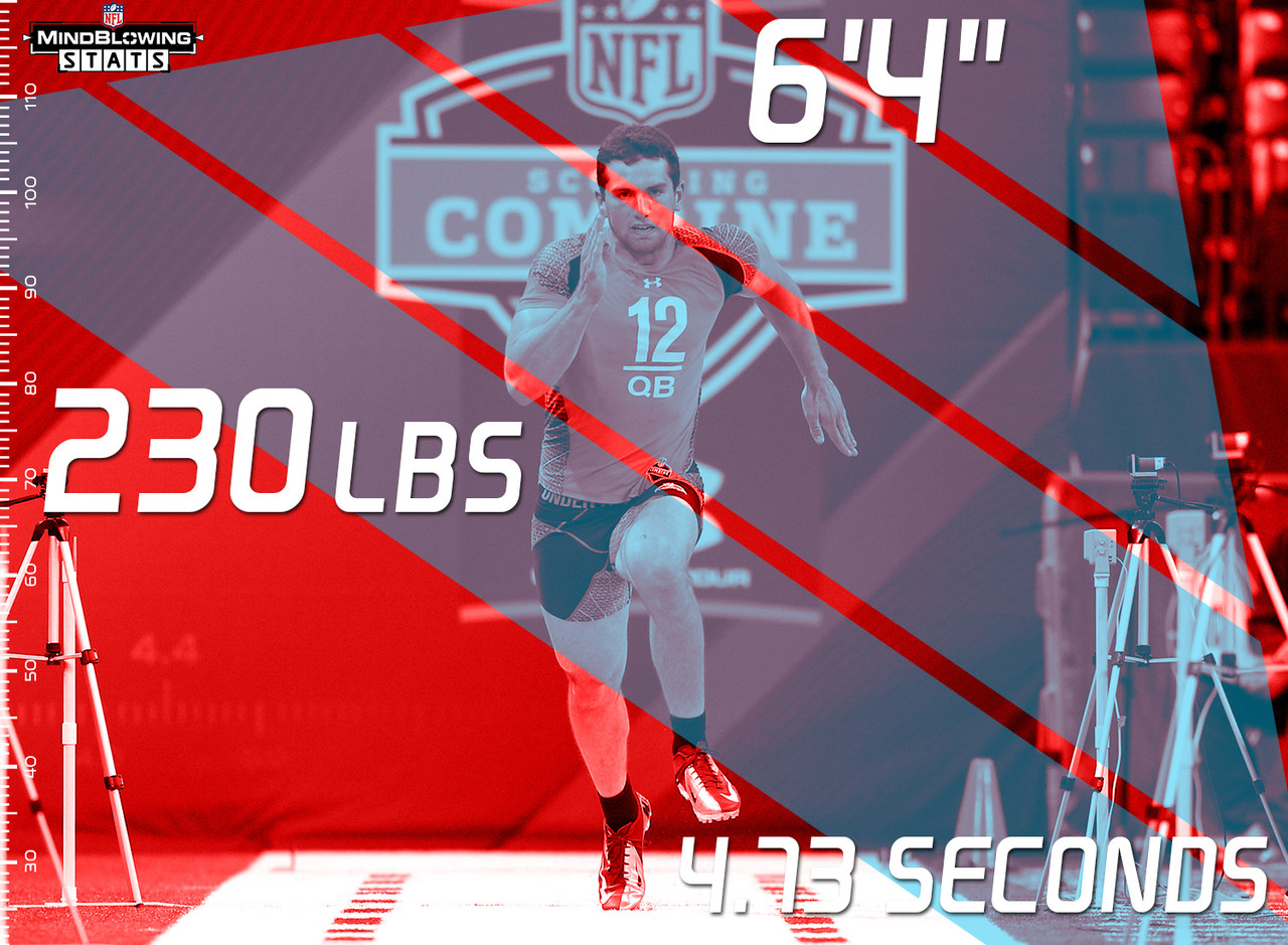 Since 2004, 34 Combine quarterbacks have been selected in the first round of the NFL Draft. What does the average first rounder look like? He is 6-foot-4, 230 lbs, and runs the 40-yard dash in 4.73 seconds -- in other words, Andrew Luck (6-foot-4, 234 lbs, 4.67 second 40-yard dash in 2012). For reference, prospective 2016 1st rounder Carson Wentz is listed as 6-foot-5 1/4, 233 lbs. Jared Goff is listed as 6-foot-4, 215 lbs on the Cal website. Paxton Lynch is listed as 6-foot-7, 245 lbs on the Memphis website. Connor Cook is listed as 6-foot-4, 220 lbs on the Michigan State website.