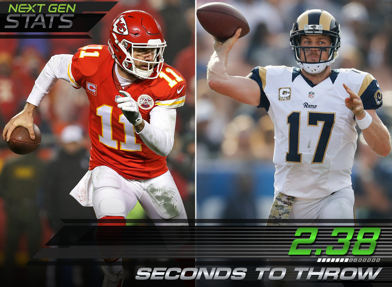 For the regular season, Chiefs quarterback Alex Smith depended on short, quick passes in order to move the ball down the field. Smith tied with Rams QB Case Keenum in fastest average time to throw for the 2016 regular season with 2.38 seconds vs. 2.64 seconds NFL average (minimum 200 pass attempts). Smith only threw 44 deep passes this regular season, which was 9.5 percent of his attempts this season. That 9.5 percent was the 2nd lowest percentage among QBs with 200 or more total pass attempts (12.2 percent NFL average).