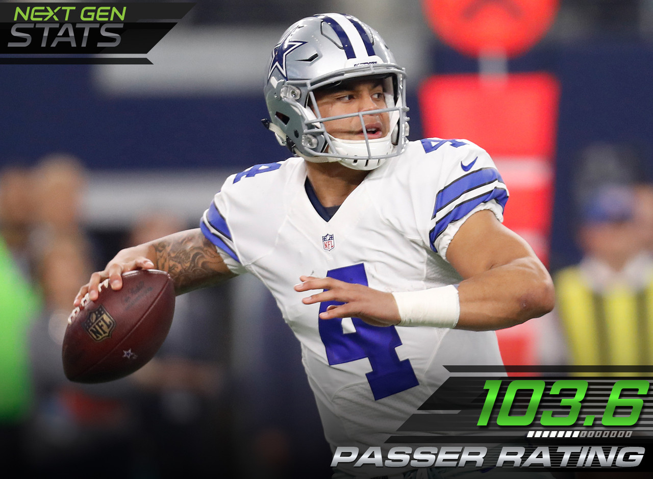 Quarterback: Dak Prescott, Dallas Cowboys