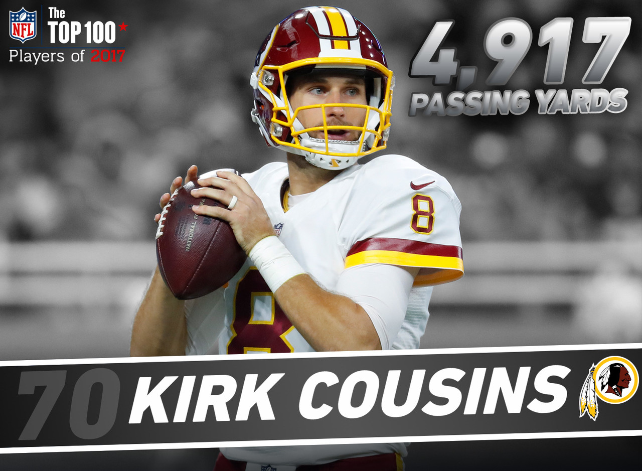 "In 2016, Cousins had 4,917 passing yards -- the most passing yards in a season in Redskins history. Among all players with 500-plus attempts, Cousins (104.7 passer rating) is the NFL's highest-rated passer since Week 7, 2015 (the ""You Like That!"" game). Cousins is the first QB to receive back-to-back franchise tags since the tag was implemented in 1993 -- his 2017 salary will be $23.9M."