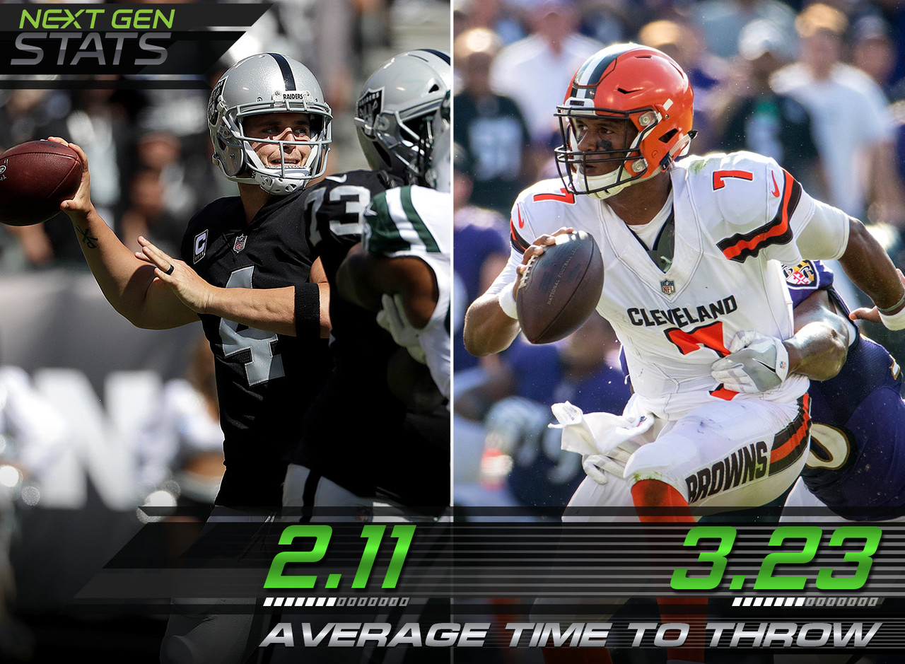 Raiders QB Derek Carr had the fastest release in the NFL this week, while Browns QB DeShone Kizer had the slowest.