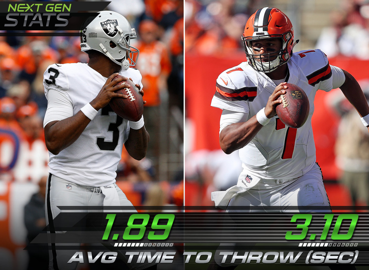 Raiders quarterback EJ Manuel had the fastest time to throw in the NFL this week, while Browns quarterback DeShone Kizer had the slowest.