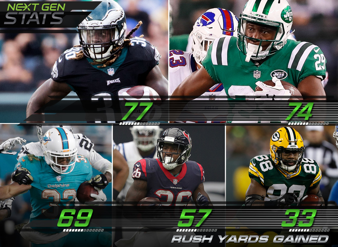 Philadelphia Eagles running back Jay Ajayi tops the list for the best efficiency this week with 77 rush yards gained. Followed closely behind by New York Jets Bilal Powell with 74 rush yards.