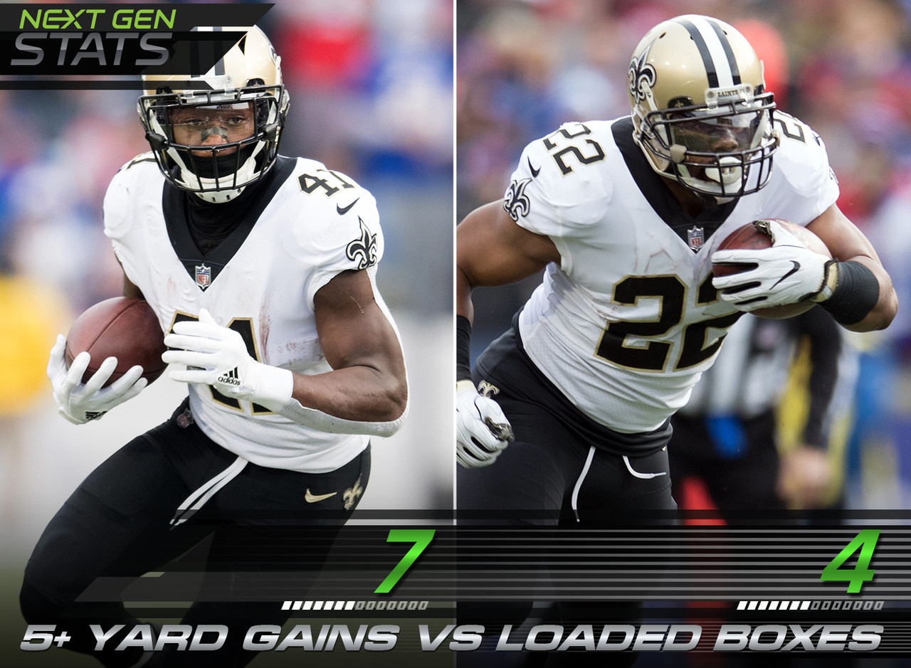 Even when Saints running backs Alvin Kamara and Mark Ingram faced loaded boxes (when defenders in the box outnumber blockers), they flourished. Kamara had seven five-plus-yard gains against loaded boxes while Ingram had four.