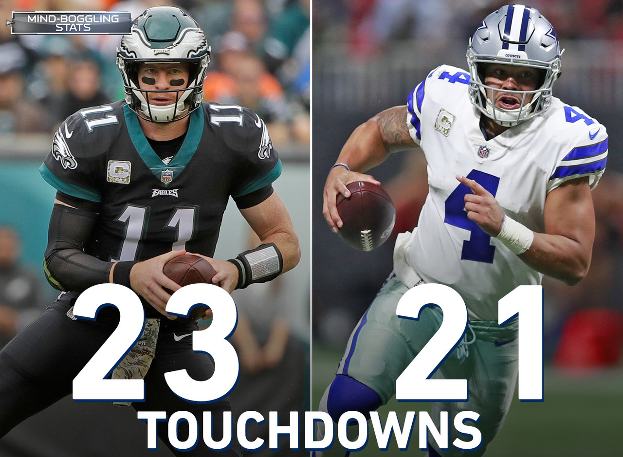Carson Wentz and Dak Prescott rank first and tied for second, respectively, in combined passing & rushing touchdowns this season (Wentz 23, Prescott 21). Only four previous players in the Super Bowl era have led the NFL in combined passing and rushing touchdowns within their first two seasons: Daunte Culpepper (2000), Kurt Warner (1999), Dan Marino (1984), and Steve Grogan (1976).