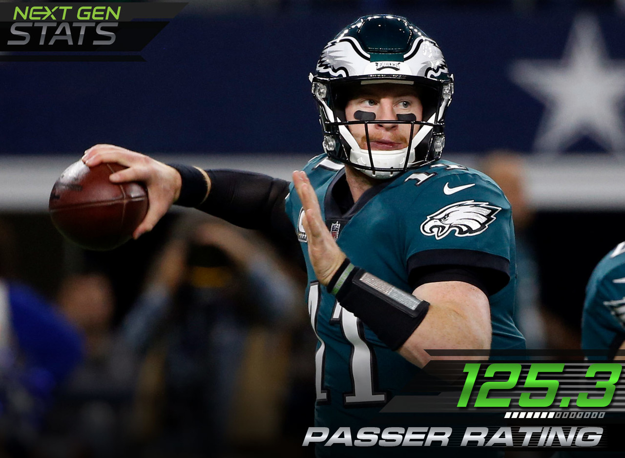 Eagles quarterback Carson Wentz continued his success throwing intermediate passes against the Cowboys as he now owns the 3rd-highest passer rating this season.