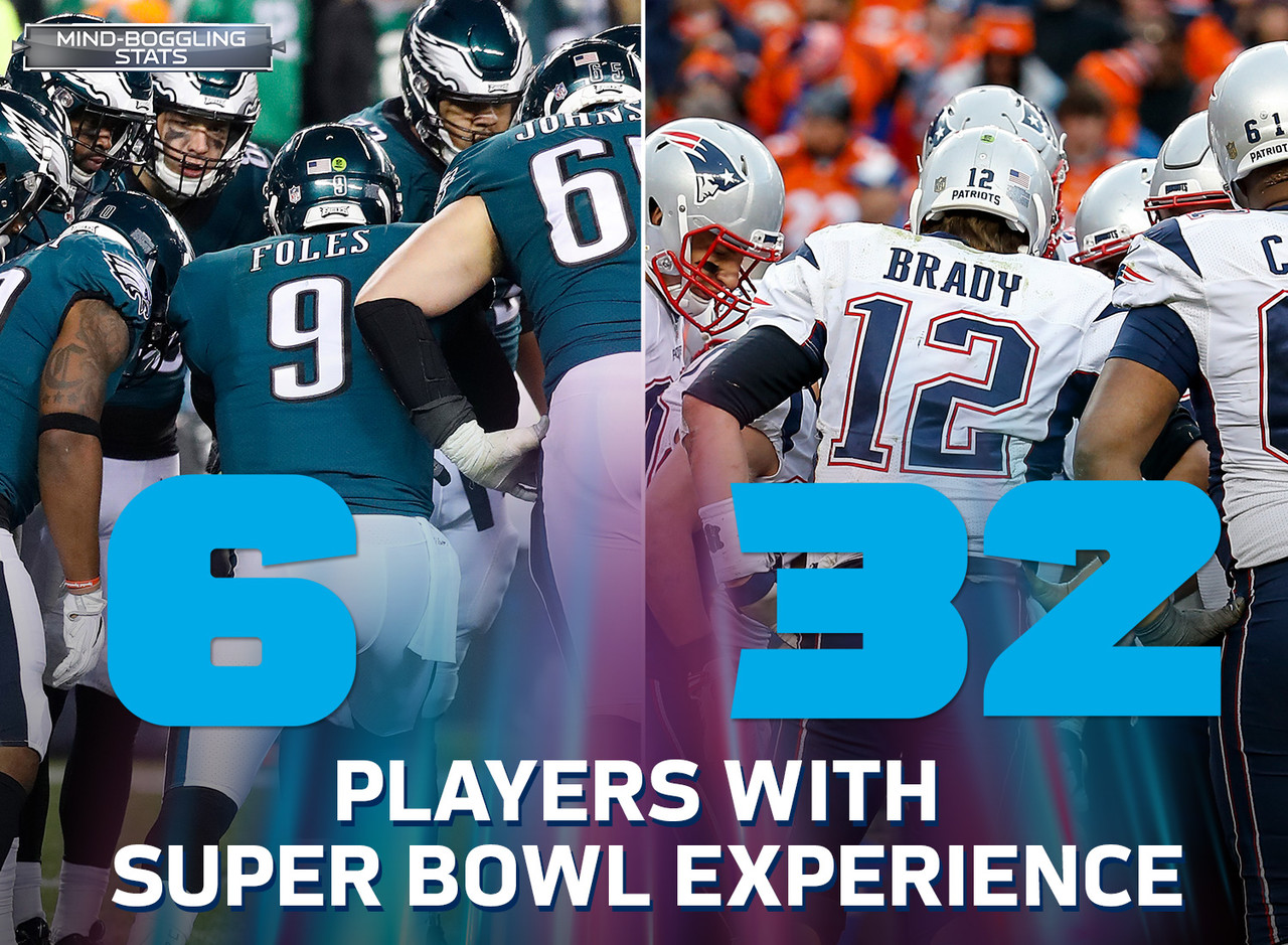 The Eagles have just 6 players on the 53-man roster with Super Bowl experience, and the Patriots have 32. Since 1970, teams with more players with Super Bowl experience entering the game are 22-22 against the less experienced team (excludes 3 games where the teams were tied in experience).
