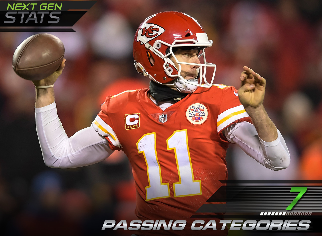 Out of 11 Next Gen Stats passing categories, Kansas City Chiefs quarterback Alex Smith had a better passer rating than Washington Redskins' Kirk Cousins in 7 categories in 2017. Smith ranked highest in the deep passer rating and 2.50+ passer rating category.