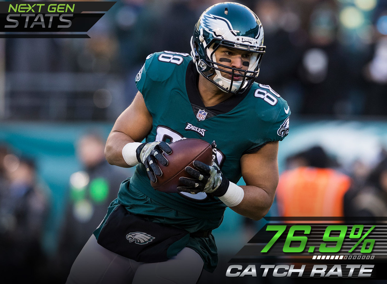 Tight end Trey Burton had the second highest passer rating during the regular season among tight ends when targeted on intermediate passes with a 148.1 rating and 76.9% catch rate, second only to Garrett Celek. The average NFL passer rating was 96.7.
