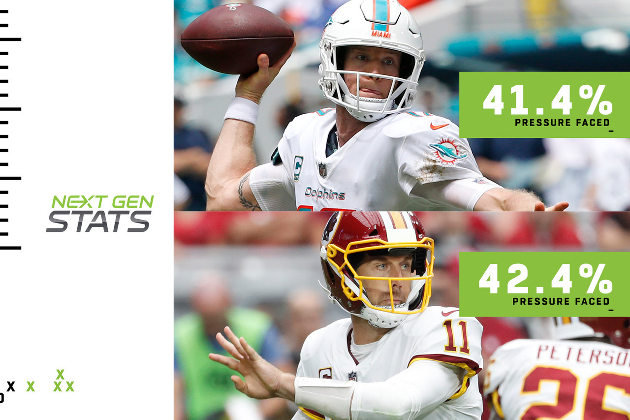 Two QBs shined under duress in Week 1: Miami's Ryan Tannehill and Washington's Alex Smith. Tannehill faced pressure (2 yards or less of separation from nearest defender when releasing a pass) on 41.4 percent of his 28 attempts, yet still completed 20 for 230 yards and two TDs. Making this line even more impressive: The fact he threw into tight windows (receiver separation of less than or equal to 1 yard when attempted) on 25 percent of his attempts, and completed 7.1 percent more of his attempts than his expected completion rate of 64.3. (Expected completion rate = likelihood a pass is completed based on a number of Next Gen Stats, ranging from air distance to receiver speed.) Tannehill's two INTs show he wasn't perfect, but the previous figures are notable. Smith completed 21 of 30 attempts for 255 yards and two TDs while facing pressure on 42.4 percent of his throws. His receivers were more open, with just 10 percent of his attempts directed toward tight windows.