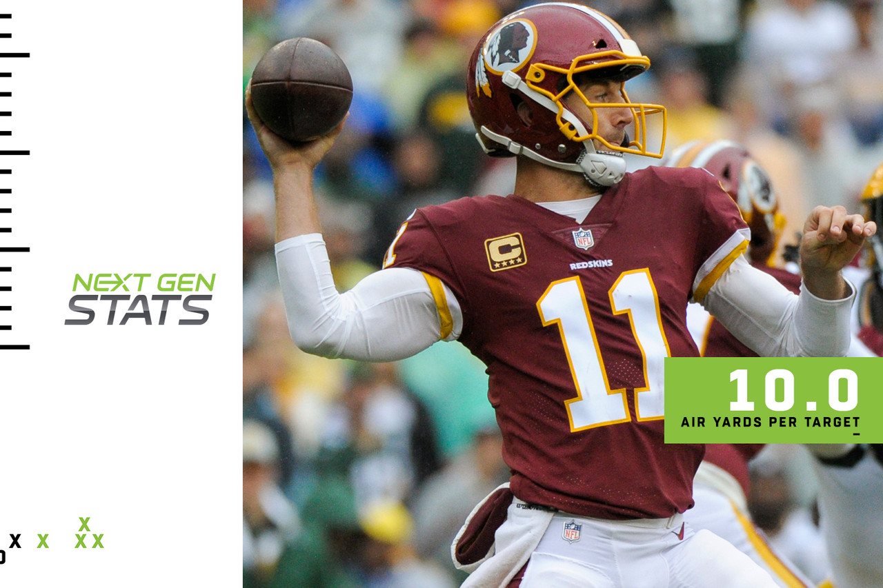 Alex Smith has long been labeled as a quarterback who can't stretch the field and he was largely living up to that billing through the season's first two weeks, according to Next Gen Stats. His 46-yard touchdown pass to Paul Richardson in Week 3 was his first attempt this season of 40-plus air yards (41.8). As Washington continued to attack the Packers downfield, Smith posted an average of 10.0 air yards per target. In Weeks 1 and 2, he averaged 5.7 air yards per target.<br><br>   The Redskins would be wise to continue testing defenses deep. Last season with the Chiefs, Smith was 3 for 6 with 191 yards, two touchdowns and a 135.4 passer rating on passes that traveled 40-plus air yards. All but one of those were targets for Tyreek Hill, and while Smith doesn't have a player of Hill's caliber in Washington, Richardson will do just fine.