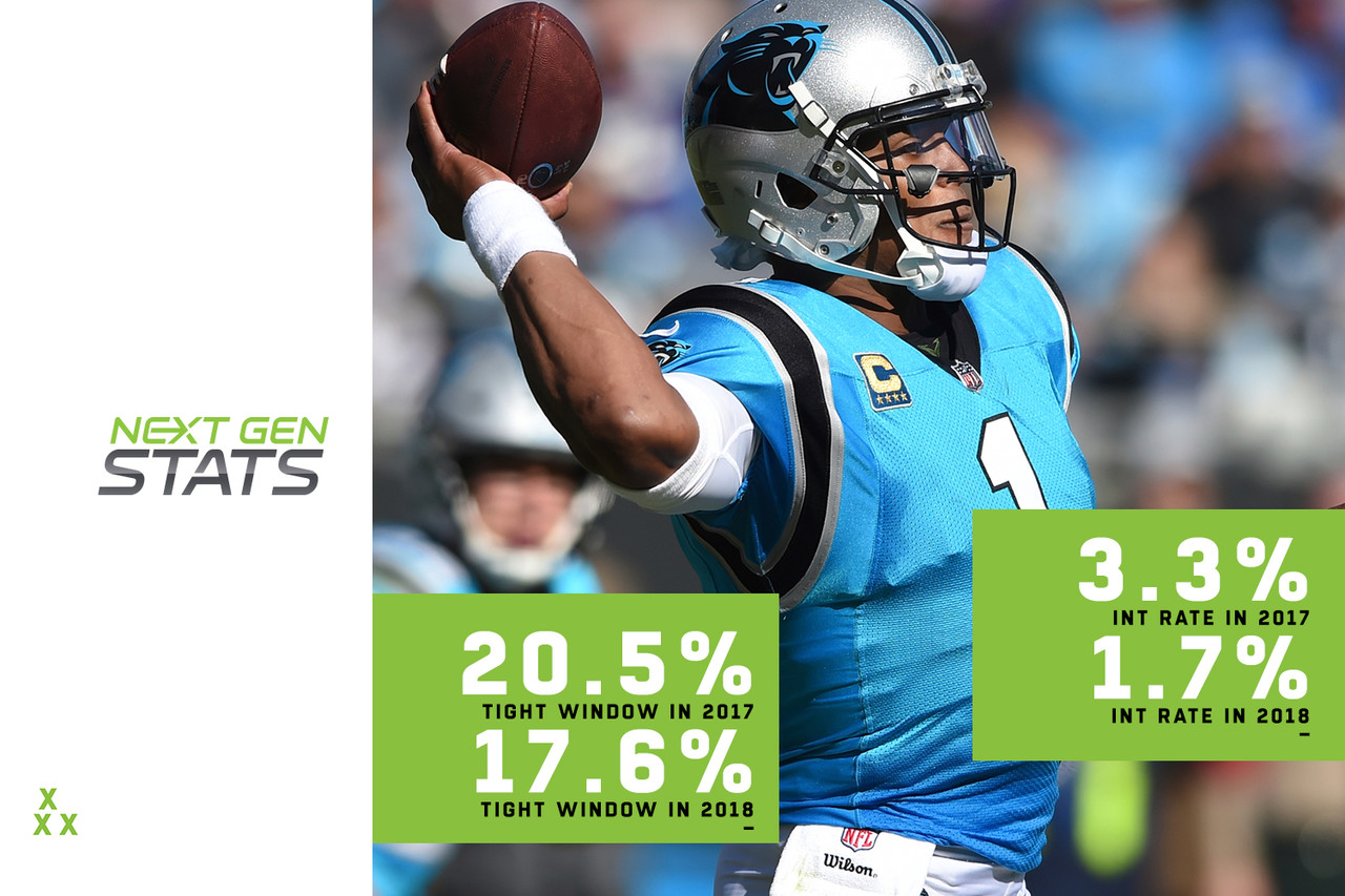 The pairing of Cam Newton and veteran offensive coordinator Norv Turner is producing a wonderful Panthers offense in 2018. The proof is in the Next Gen Stats for Newton, who is performing well above his previously established career marks in completion percentage. Part of the reason has to do with whom Newton is targeting, and when. Newton is attempting open-window throws more often than tight-window throws for the first time in the last three years, targeting open receivers on 23.1 percent of passes as opposed to 17.6 percent on tight-window throws. Directly related to this is the distance of Newton's attempts, as the quarterback is throwing shorter passes to greater success (7.5 air yards per attempt in 2018 as opposed to 8.2 in 2017 and 11.0 in 2016, which was the highest mark among qualifying quarterbacks that year). As a result, Newton's interception rate has dropped by nearly 50 percent, from an interception on 3.3 percent of passes in 2017 to 1.7 percent of passes in 2018.