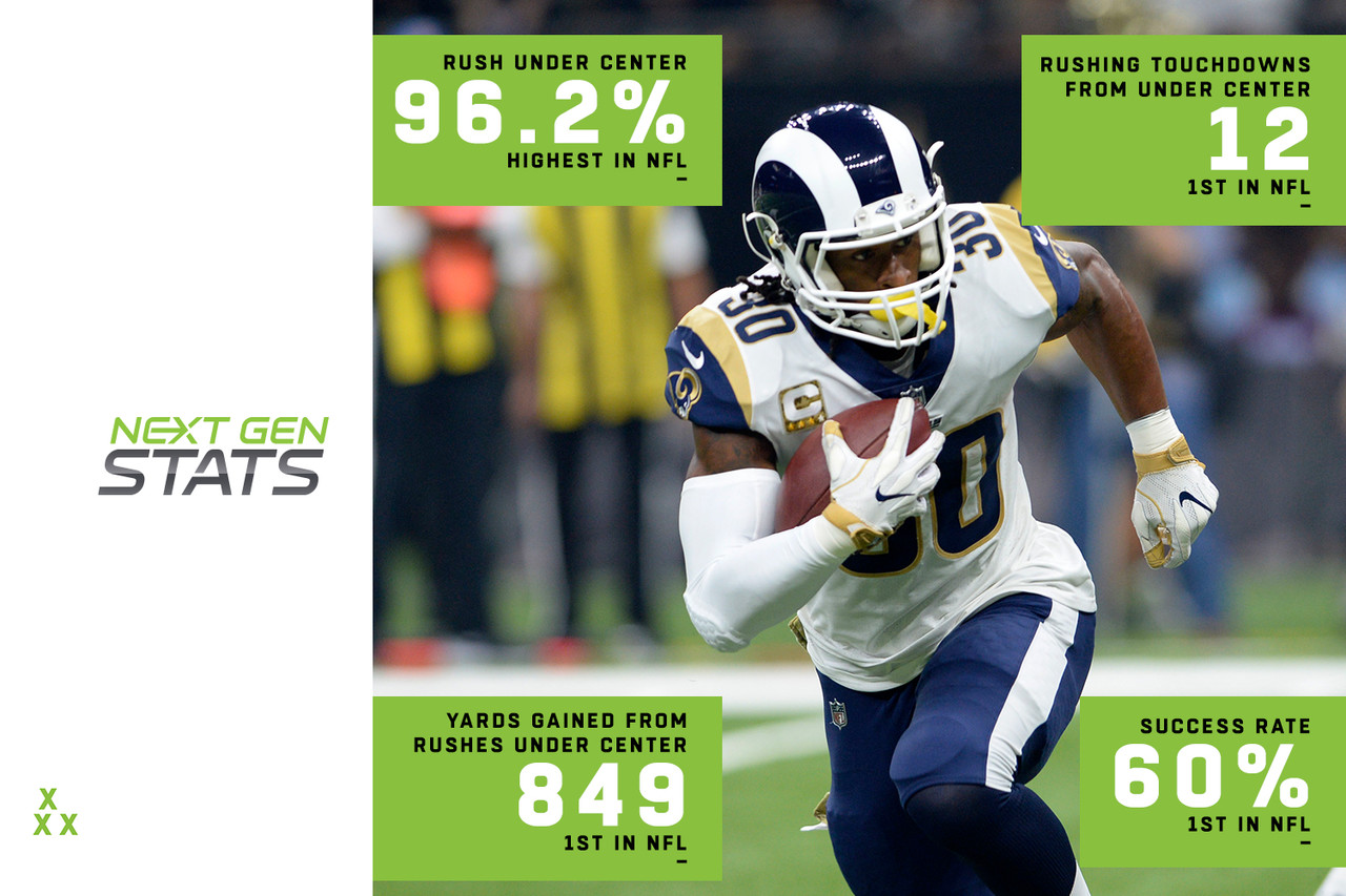 The Rams are one of the most predictable offenses in the NFL based on personnel, and yet, they remain extremely difficult to stop, because that same theorized predictability also leads to them doing almost anything out of a familiar offensive set. Take Todd Gurley, for example. All of Gurley's 182 rushes this season have come in 11 personnel (one tight end, one running back), and 96.2 percent of those attempts came when Jared Goff lined up under center. This isn't a giveaway that Gurley might run, though, because defenses aren't defending it as such. Gurley has faced a loaded box on just 9.7 percent of rushes (lowest in the NFL), and 51.4 percent of his attempts have come against light boxes (six or less defenders). As a result, his under-center rushes have produced the most yards (849), rushing touchdowns (12) and the highest success rate (60 percent) in the NFL.