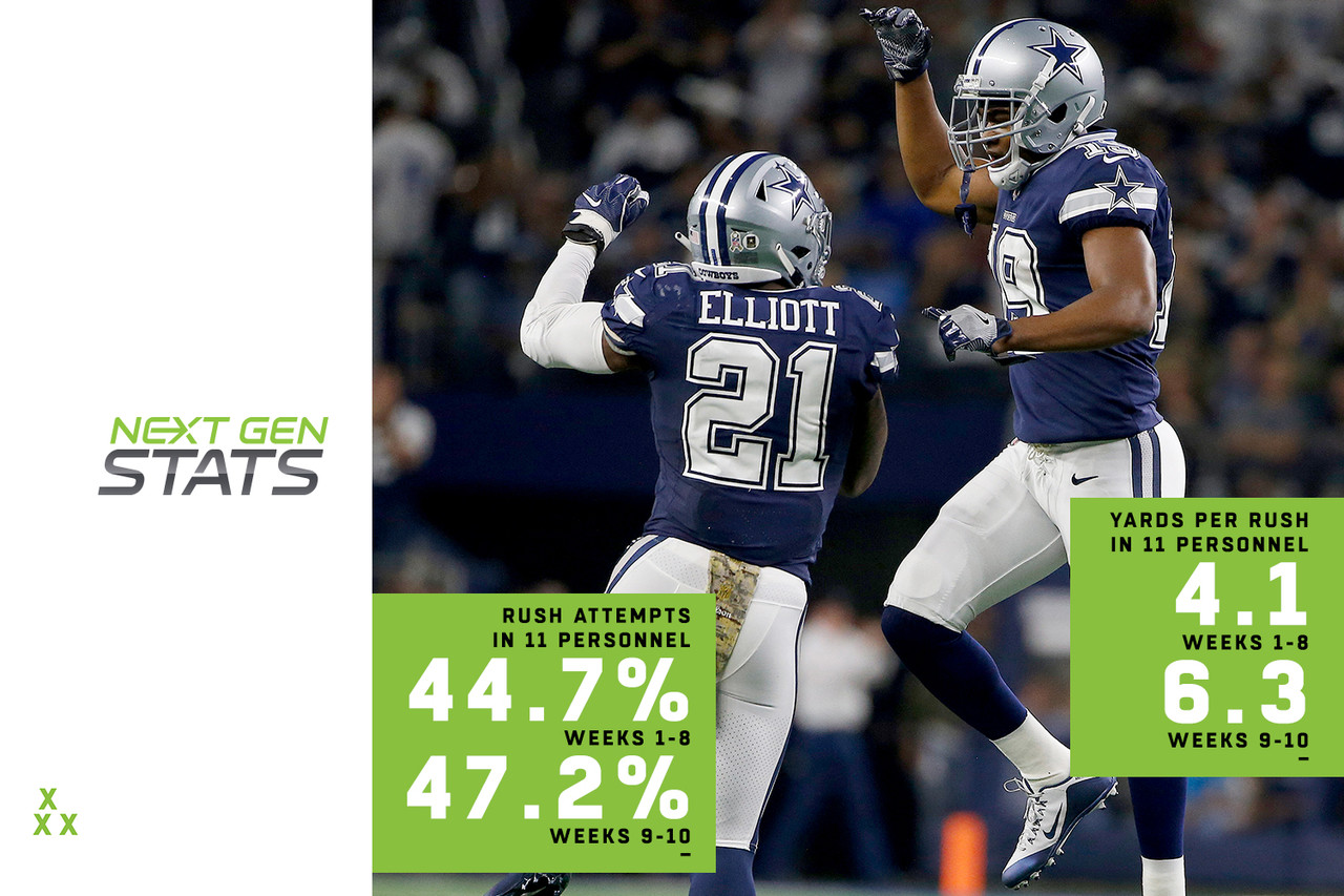Dallas sent shockwaves and raised eyebrows across the NFL when it sent a first-round pick to Oakland for Amari Cooper, but so far, the bold move has proven worthwhile. Since Cooper's arrival, the Cowboys have trotted out three-receiver sets (11 personnel) more often when running the ball with Ezekiel Elliott (from 44.7 percent of Zeke's rush attempts in Weeks 1-8 to 47.2 percent in Weeks 9-10) and have seen the yards-per-rush production jump from 4.1 to 6.3. Similarly, Dallas has seen Zeke's percentage of 10-plus-yard rushes in 11 personnel more than double, from 11.9 percent to 23.5 percent. The reason for this: Opponents tend to spread defenders out to cover the three receivers, and as a result, Elliott faces loaded boxes on just 2.6 percent of rushes when Dallas is in 11 personnel. In all other personnel groupings, Elliott faces loaded boxes on 46.7 percent of rushes.
