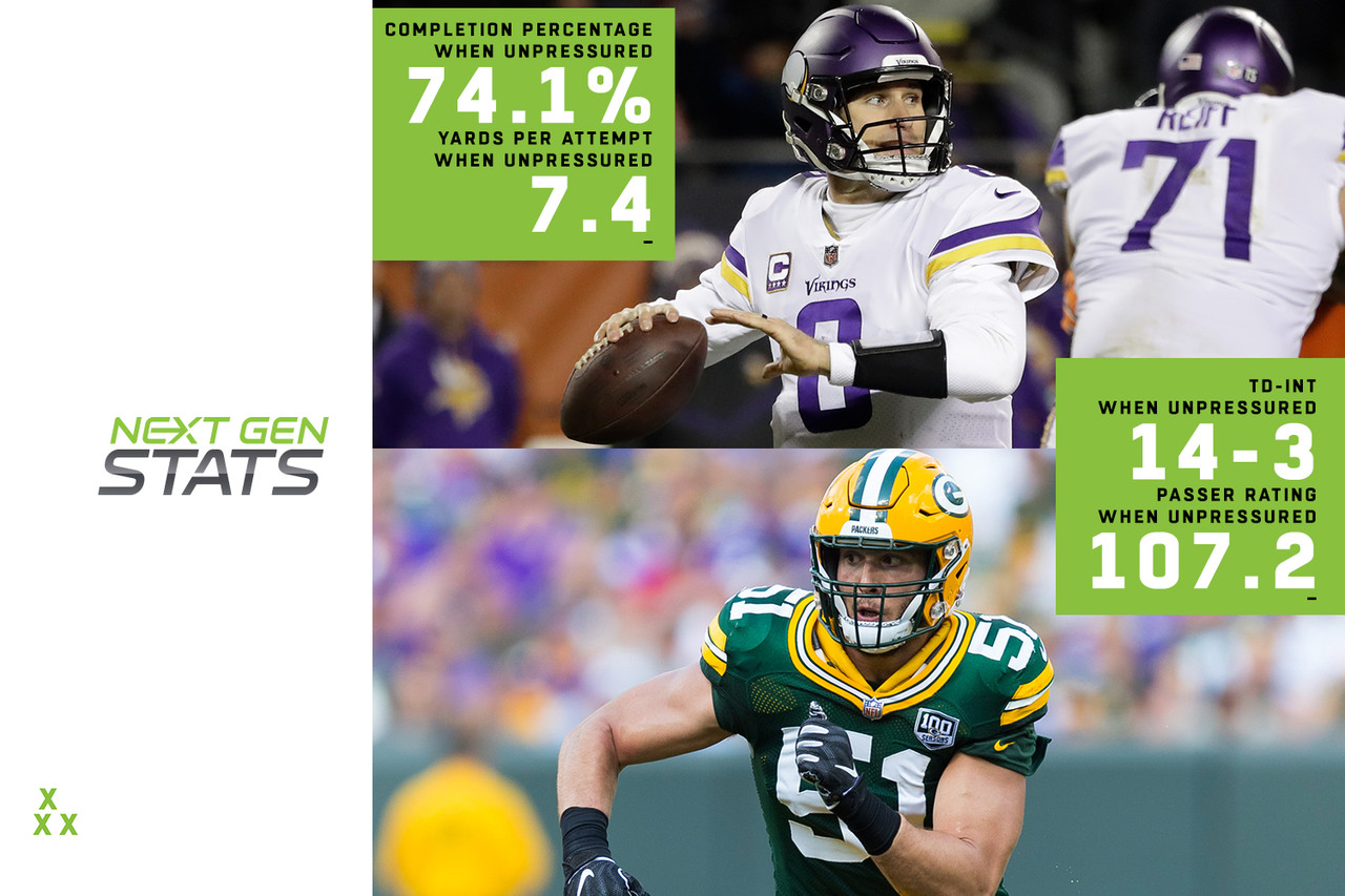 We've used this space to talk about how effective Kirk Cousins has been despite the Vikings' struggles up front. While that wasn't the case in Week 11 against Chicago, the numbers project Cousins should have a better go of things against the Packers this week. Cousins has a better completion percentage when he's not pressured (63.7 versus 74.1), more yards per attempt (6.8 versus 7.4), touchdown-to-interception ratio (5-4 versus 14-3) and passer rating (83.4 versus 107.2). The Packers have pressured the quarterback on 26.8 percent of drop backs, just below league average (17th-highest), but have converted those pressures into sacks 31.3 percent of the time (second-highest in NFL). They'll have to finish their pressures to keep Cousins from succeeding in Week 12, or else face a banner day from the Vikings quarterback.