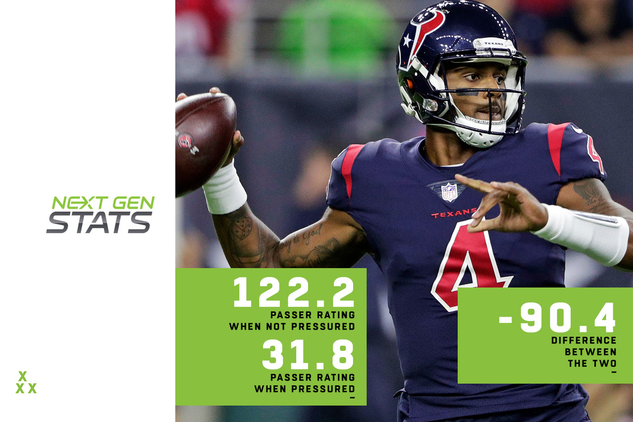 When unpressured, Deshaun Watson owns a passer rating of 122.2, but when he's pressured, that drops to 31.8; the differential of -90.4 is the largest in the NFL, surprising for a QB with his mobility. The Browns -- Watson's opponents in Week 13 -- aren't great at pressuring the quarterback, achieving pressure on 24.8 percent of opposing dropbacks on the season (24th in the NFL). But they rank in the top seven or better in each of these five categories when their front <i>can't</i> pressure the quarterback: tight-window throw percentage (18.2, fourth in the NFL), completion percentage (63.4, third in the NFL), yards per attempt (7.0, seventh in the NFL), touchdown percentage (3.6, first in the NFL) and passer rating (89.2, third in the NFL). They also boast a one-man pressuring crew. Myles Garrett is tied for first in the NFL with 50 pressures and is the only player in the NFL to record nine-plus pressures in two separate games.