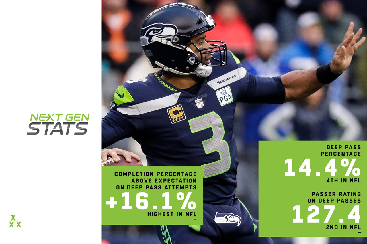 While Seattle found early success this season by negating opposing pass rushes with quick throws, Russell Wilson has since landed among the league's best in airing it out. Wilson has thrown deep (20-plus air yards) on 14.4 percent of his attempts, the fourth-highest rate in the NFL among 34 qualifying quarterbacks. He's thrown a touchdown on 25.5 percent of such attempts, with 27.7 percent of them directed toward end zone targets. As a result, he's posted a 127.4 passer rating on deep passes, the second-highest in the NFL. His completion percentage proves his true excellence, with his 51.1 percent mark landing 16.1 percent above his expected completion percentage of 35. For reference, the NFL average is 0.2 percent below expectation, proving Wilson truly is elite in such situations.
