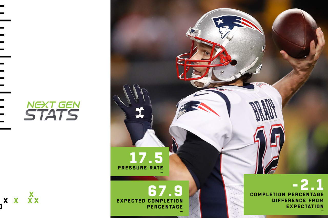 Tom Brady has targeted pass-catchers in the backfield more in 2018 than he has in the last three seasons, increasing his expected completion percentage to 67.9 while decreasing his tight-window throw percentage and pressure rate. But for the first time in the last three seasons, his actual completion percentage is worse than expectation, falling 2.1 percent below the mark. The going doesn't get any easier for Brady in Week 16, as his Patriots face a Bills team that allows the lowest completion percentage above expectation at minus-2.1 percent.