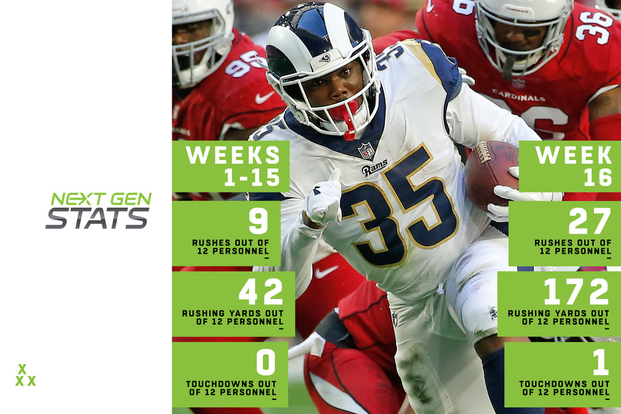 Todd Gurley's absence in Week 16 was such a surprise, the Rams had to go out and sign C.J. Anderson just days before the game. No matter for these Rams, though, as Sean McVay's offense adjusted to its personnel, going from an 11 personnel-heavy scheme to one that utilized two tight ends. Los Angeles trotted out 12 personnel on 31 of 59 offensive plays (prior to Week 16, they'd only done so on six total plays), and used such grouping on 27 of 39 rushing plays. That's 18 more rushes out of 12 personnel than the Rams had run all season. As a result, the Rams gained 172 yards and scored one touchdown out of 12 personnel last week, 130 more yards than they'd gained in Weeks 1-15 combined. Anderson finished with 167 rushing yards in the blowout win.
