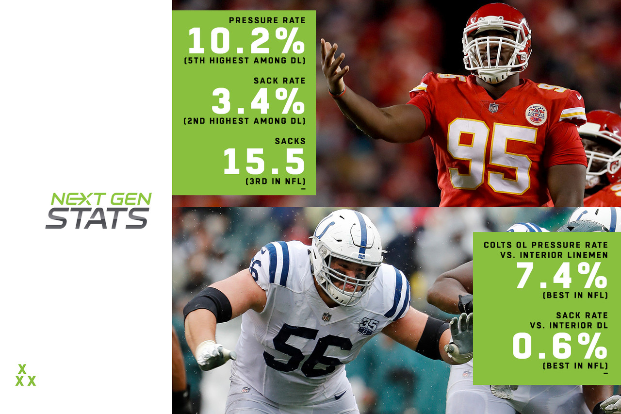 Chiefs DL Chris Jones has been a nightmare for opposing offensive linemen for most of the season -- check the game tape from Week 15 vs. the Chargers -- but he's meeting perhaps his greatest challenge this weekend. Indianapolis features a star guard in rookie All-Pro Quenton Nelson, and a relatively unknown guard in Mark Glowinski, who deserves to be recognized for his play. They'll attempt to combat Jones and the rest of the Chiefs' front. Indianapolis allows just a 7.4 percent pressure rate and 0.6 percent sack rate to pass rushers aligned on the interior (both the lowest rates in the NFL). Jones owns a 3.4 percent sack rate (second-highest among 82 interior DL) and 10.2 percent pressure rate (fifth-highest) this season. Even if Jones is limited, it will take a group effort from Indy, as its tackles will have to keep up their 14.8 percent pressure rate allowed against edge rushers (10th-lowest in the NFL). Kansas City generates the highest edge pressure rate in the NFL at 20 percent.
