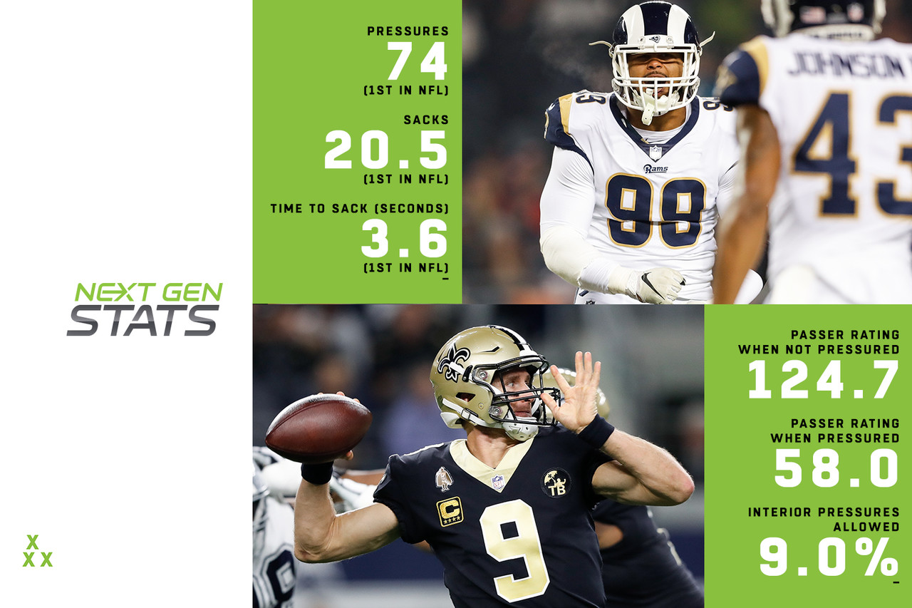 Aaron Donald, a legitimate MVP candidate, has led the Rams' interior pressure effort, generating a pressure on 13.5 percent of pass rushes (highest among interior DL, minimum 400 rushes). Los Angeles has posted a 17.1 percent pressure rate on interior rushes as a result, the highest mark in the NFL. Donald ranks first in pressures (74), sacks (20.5), sack percentage (3.7) and time to sack (3.6 seconds), and third in pressure percentage (13.5). Drew Brees has struggled under pressure in 2018, having the third-largest drop off in passer rating when under pressure (124.7 when unpressured, highest in NFL; 58.0 when pressured, making for a 66.7 difference). But he also has a line keeping him from pressure, allowing a pressure on 18.5 percent of dropbacks (third-lowest in the NFL), and allowing a pressure rate of just nine percent to interior rushers. This game, then, should come down to stopping Donald. New Orleans didn't allow a sack by Donald in their regular-season meeting.