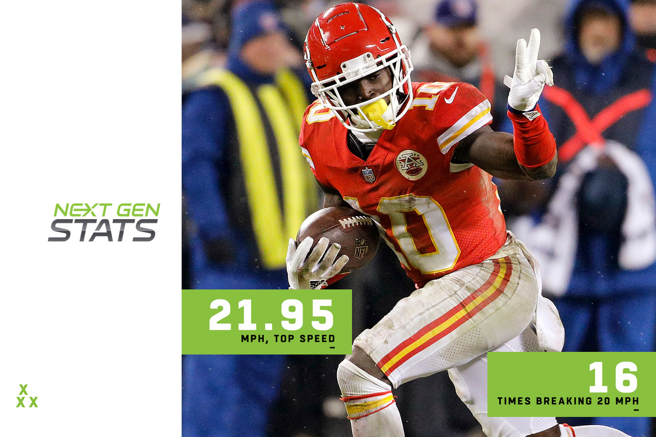 "Tyreek Hill, known as <a href=""https://twitter.com/cheetah"" target=""new"">@cheetah</a>, blazed across your television screens for the majority of 2018. In fact, he's so fast, he should get a check from TV manufacturers who are advertising refresh rates that eliminate ""motion blur."" He's a blur in real life, too. Hill reached a max speed as a ball carrier of 21.95 mph this season, the fourth-highest mark in the NFL, and no one was consistently faster: Hill reached 20-plus mph a whopping 16 times, eight more than any other player. Now <i>that's</i> fast."