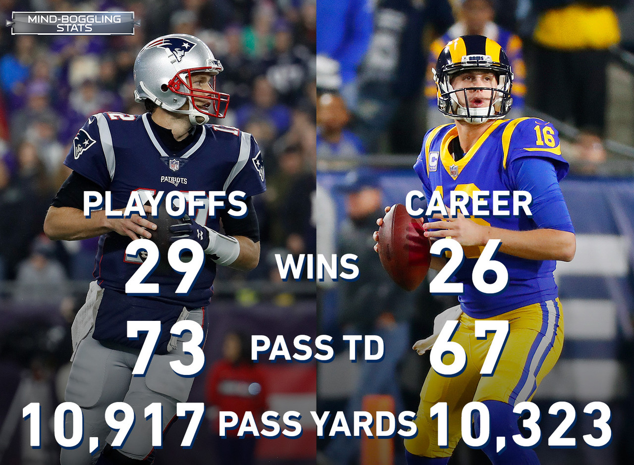 Tom Brady is old, and Jared Goff is young. However, some digging beneath the surface illuminates how stark a contrast this matchup truly is. Brady has more QB wins (29), pass yards (10,917), pass TD (73), and game-winning drives (12) in the playoffs than Goff has in his entire career, including the playoffs (26 wins, 10,323 pass yards, 67 pass TD, and 6 game-winning drives).
