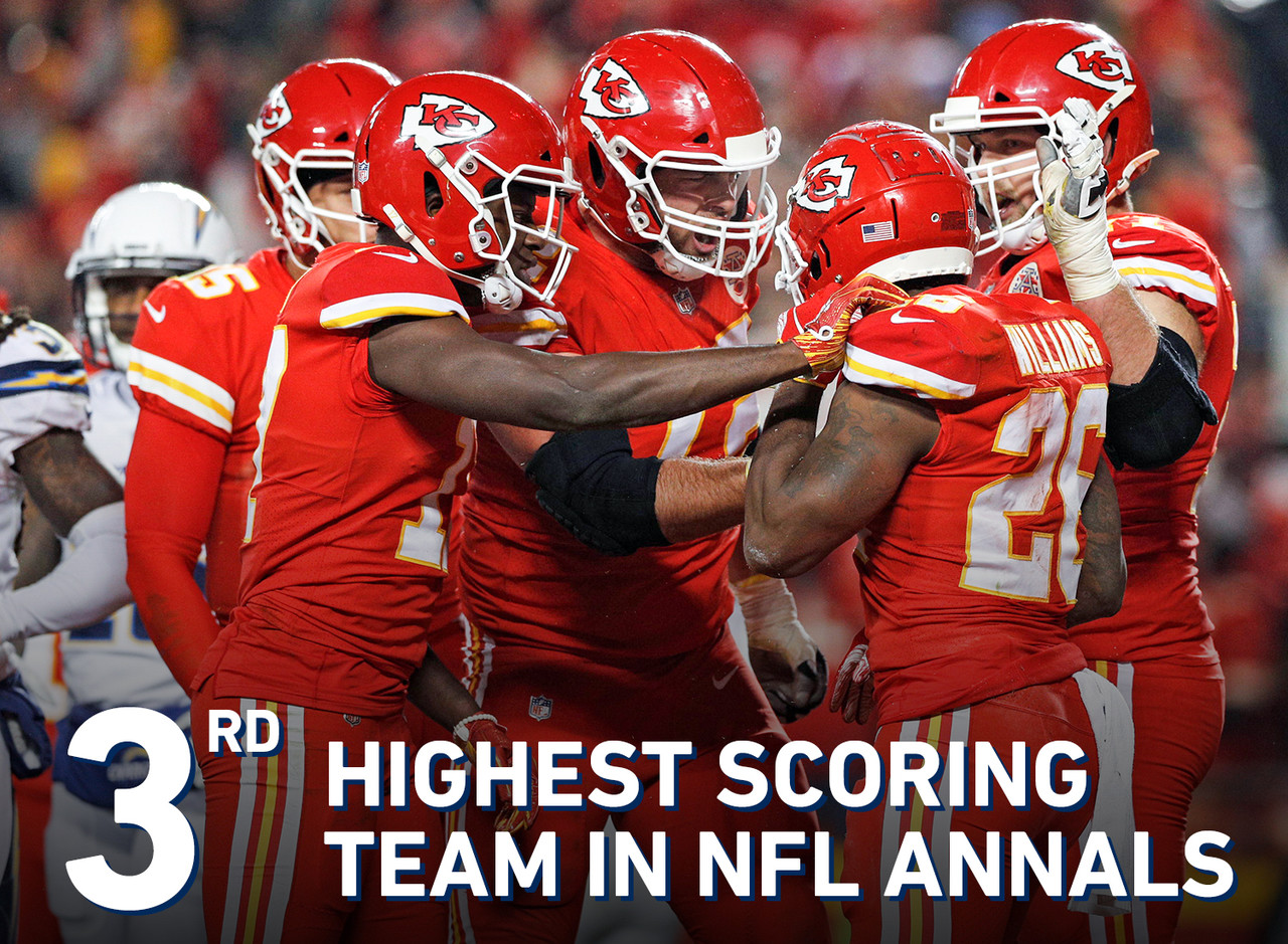 The Chiefs, with 565 points scored, finished as the third-highest scoring team in league annals, trailing only the 2013 Denver Broncos (606 points scored) and 2007 New England Patriots (589).