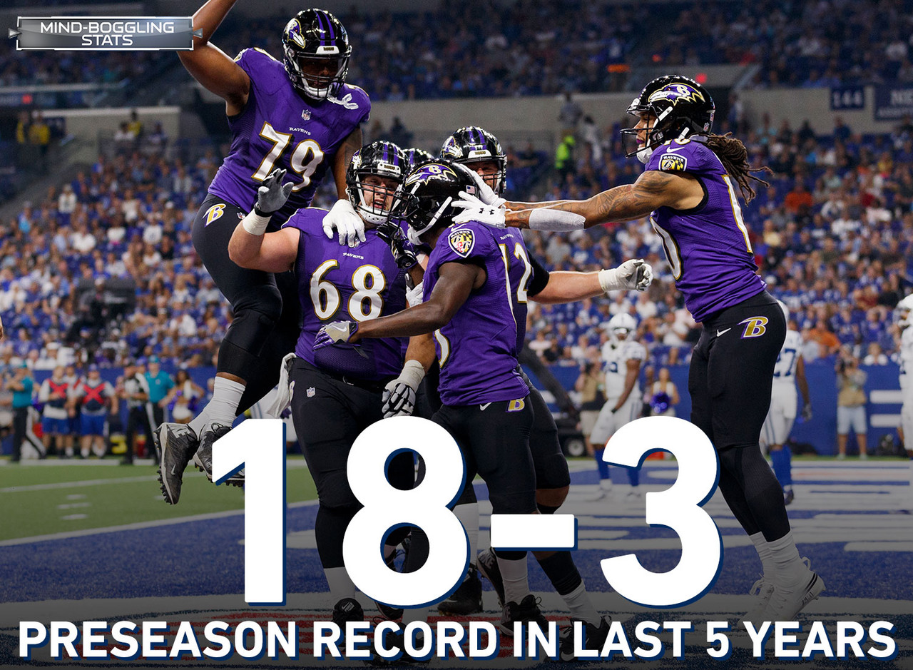 Over the last five seasons, the Baltimore Ravens have the best preseason record (18-3) in the NFL.