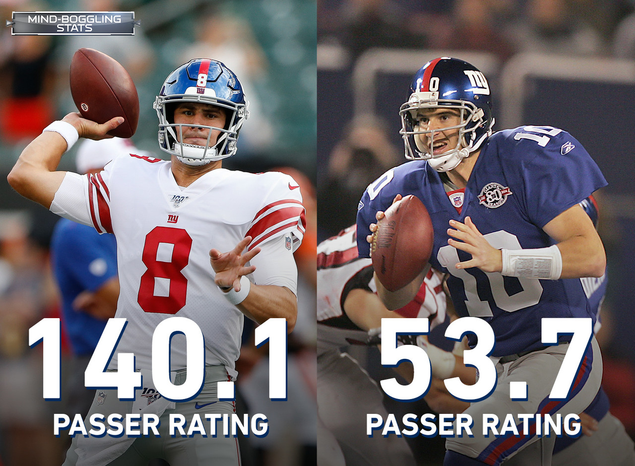 Daniel Jones is looking more and more like a starter this preseason, especially compared to incumbent New York Giants' starter Eli Manning. During his rookie preseason in 2004, Manning's passer rating was 53.7, which barely holds a candle to Jones' 140.1 passer rating. For additional perspective, Manning has posted a 69.2 completion percentage, 6.6 pass yards per attempt, and 113.0 passer rating in the 2019 preseason.