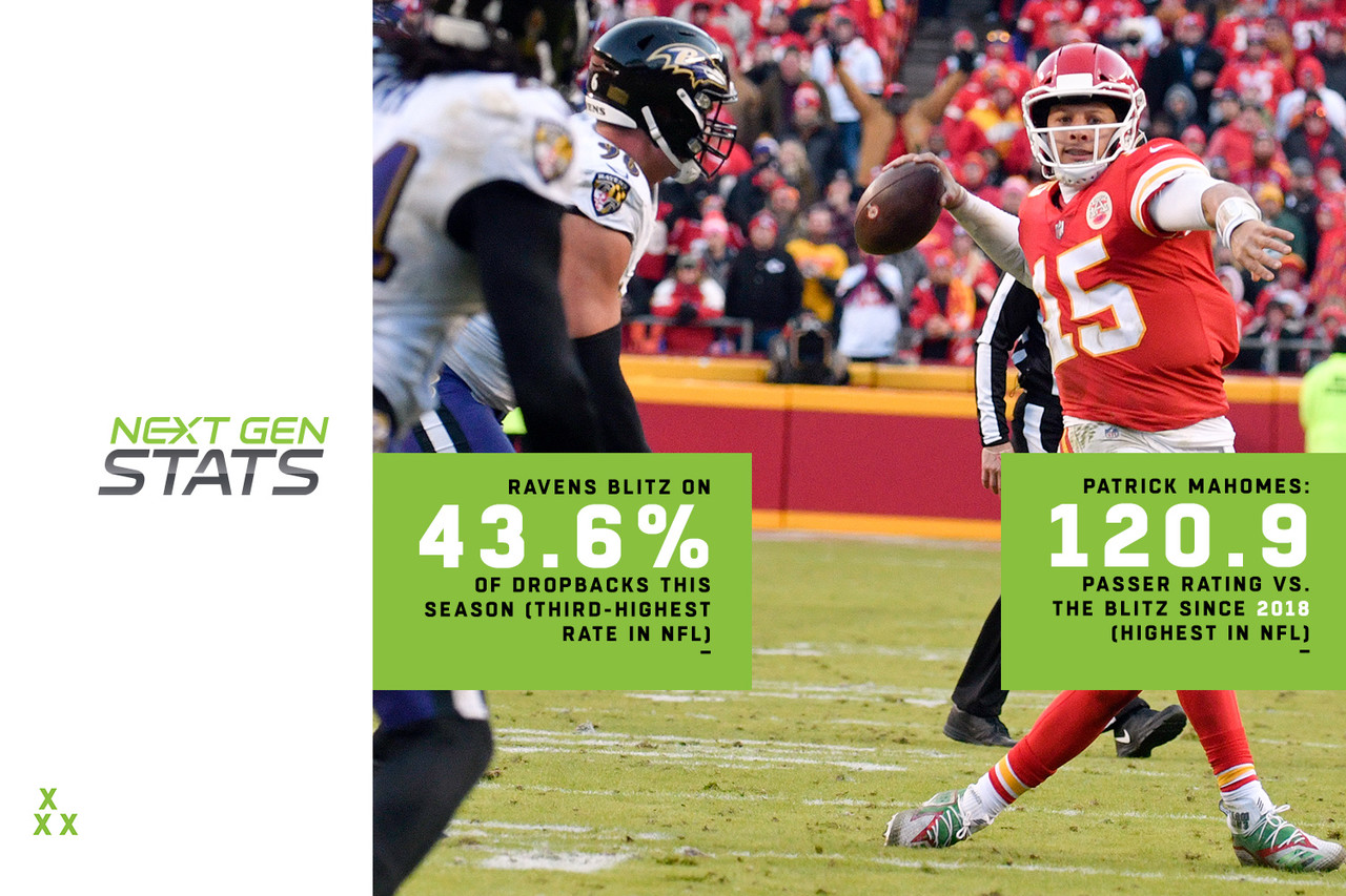 """The player some call """"Showtime"""" is averaging 9.1 yards per attempt with a 120.9 passer rating against the blitz since 2018 (both lead the NFL). Patrick Mahomes' 12:1 TD-INT ratio vs. the blitz is good enough for third-best in the NFL since becoming the Chiefs' starter last season. Defenses have caught on a bit, however, as evidenced by Mahomes being blitzed on just 20.0% of his dropbacks since 2018, the lowest rate in the NFL. That rate might be increasing this week, though, as the Ravens have blitzed at the third-highest rate in the NFL this season (43.6% of dropbacks), allowing 239 yards, no TDs, and one INT on blitzes. Baltimore has also pressured the QB on 13 dropbacks on blitzes this season, tied for the most in the NFL."""