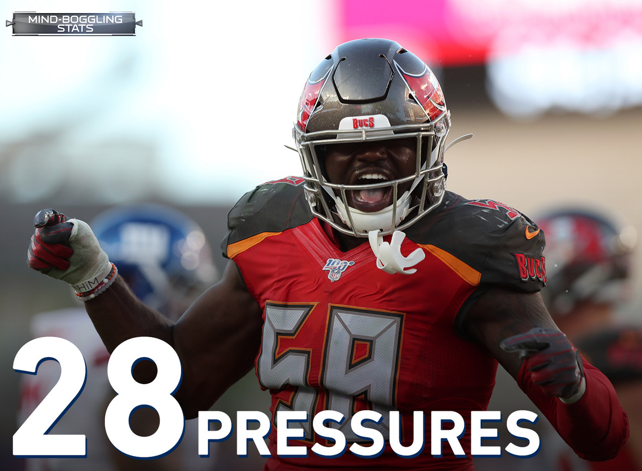 According to Next Gen Stats, Shaquil Barrett has been the most disruptive pass rusher in the NFL thus far. He leads the NFL in pressures (28), pressure rate (18.8 pct), turnovers caused by pressure (4), sacks (9.0), sack rate (6.0 pct) and disruption rate (20.8 pct) among defenders with 75 pass rushes this season. Barrett's 28 pressures are more than the Colts (26), Jets (22), and Chargers (21) have this season and are just 2 fewer than the Broncos' 30 pressures who let him walk in free agency this off-season.