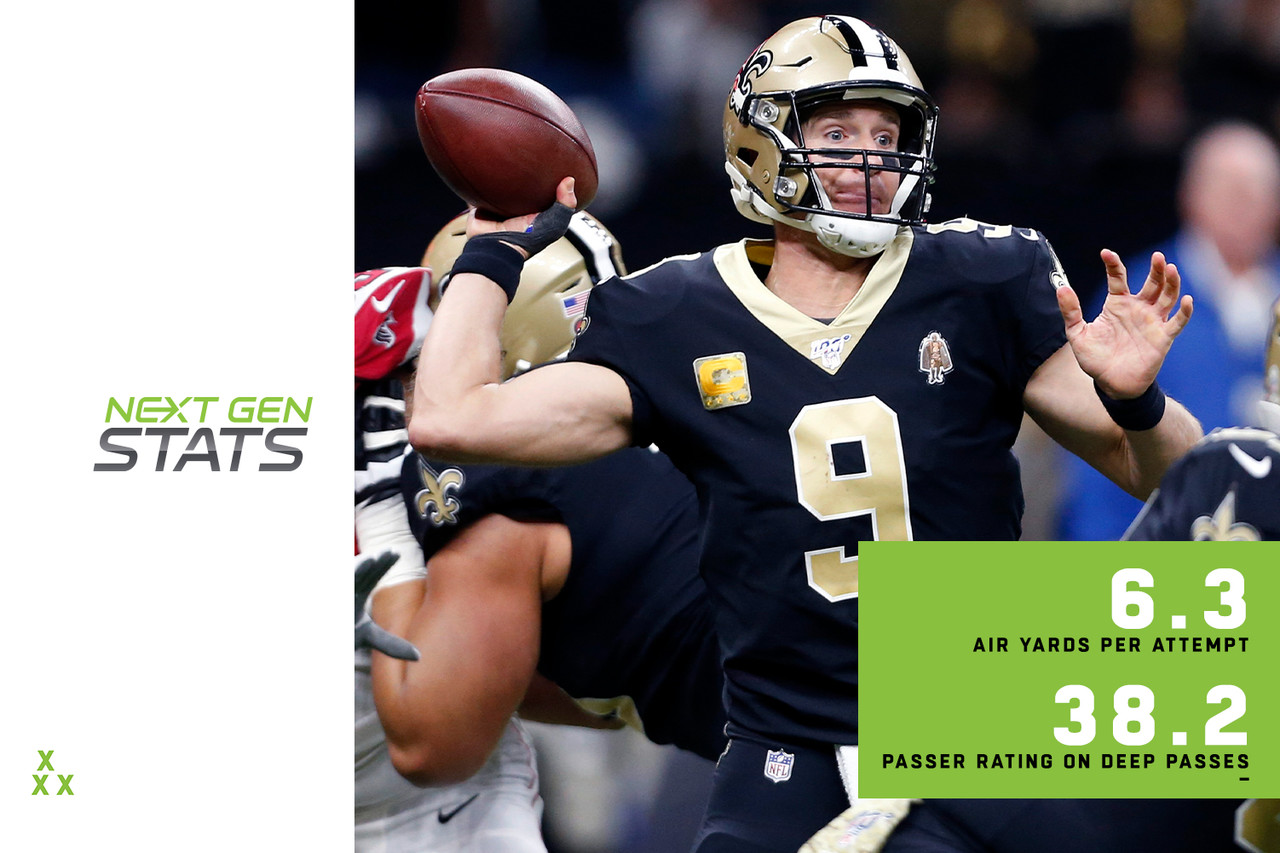 Drew Brees has thrown for 330 yards per game and completed 75 percent of his passes since his return from a thumb injury in Week 8, but the numbers hide Brees' ineffectiveness on downfield passes. Brees is averaging 6.3 air yards per attempt, second-fewest in the NFL behind his backup, Teddy Bridgewater (6.2 air  yards per attempt). Short passing is clearly a staple of the Saints' offense. However, Brees' air yards per attempt have dropped from 7.1 in 2018 to 6.3 this season, and he is attempting deep passes at the lowest rate in the NFL (4.4 percent of attempts). After connecting on 20 deep passes (out of 44 attempts) last season for 8 TDs, 0 INTs and a 130.8 passer rating, Brees is just 2 for 6 on deep passes this year with zero TDs, 1 INT and a 38.2 passer rating. Facing the porous Tampa Bay defense on Sunday might be just what the doctor ordered for the Saints' deep passing game, as the Buccaneers allow a 124.8 passer rating on deep passes, third-highest in the NFL.