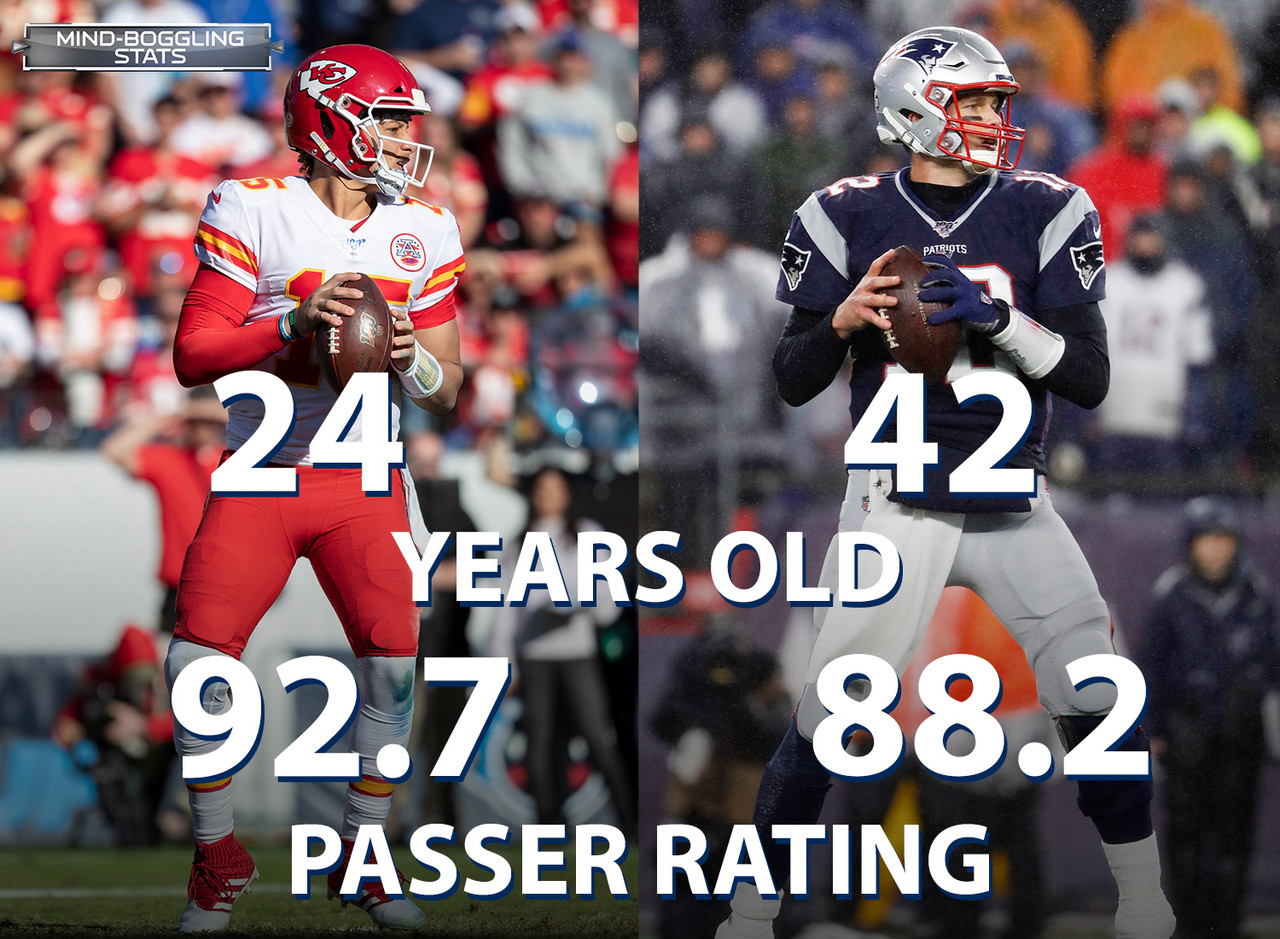 One of the starting QBs currently in playoff position in the AFC is not like the others: Patrick Mahomes (24 years old), Deshaun Watson (24), Josh Allen (23), Devlin Hodges (23), and Lamar Jackson (22) are all under 25, while Tom Brady is 42. In addition to being the (much) elder statesman of the group, Brady has the lowest passer rating (88.2) among those 6 QBs this season.