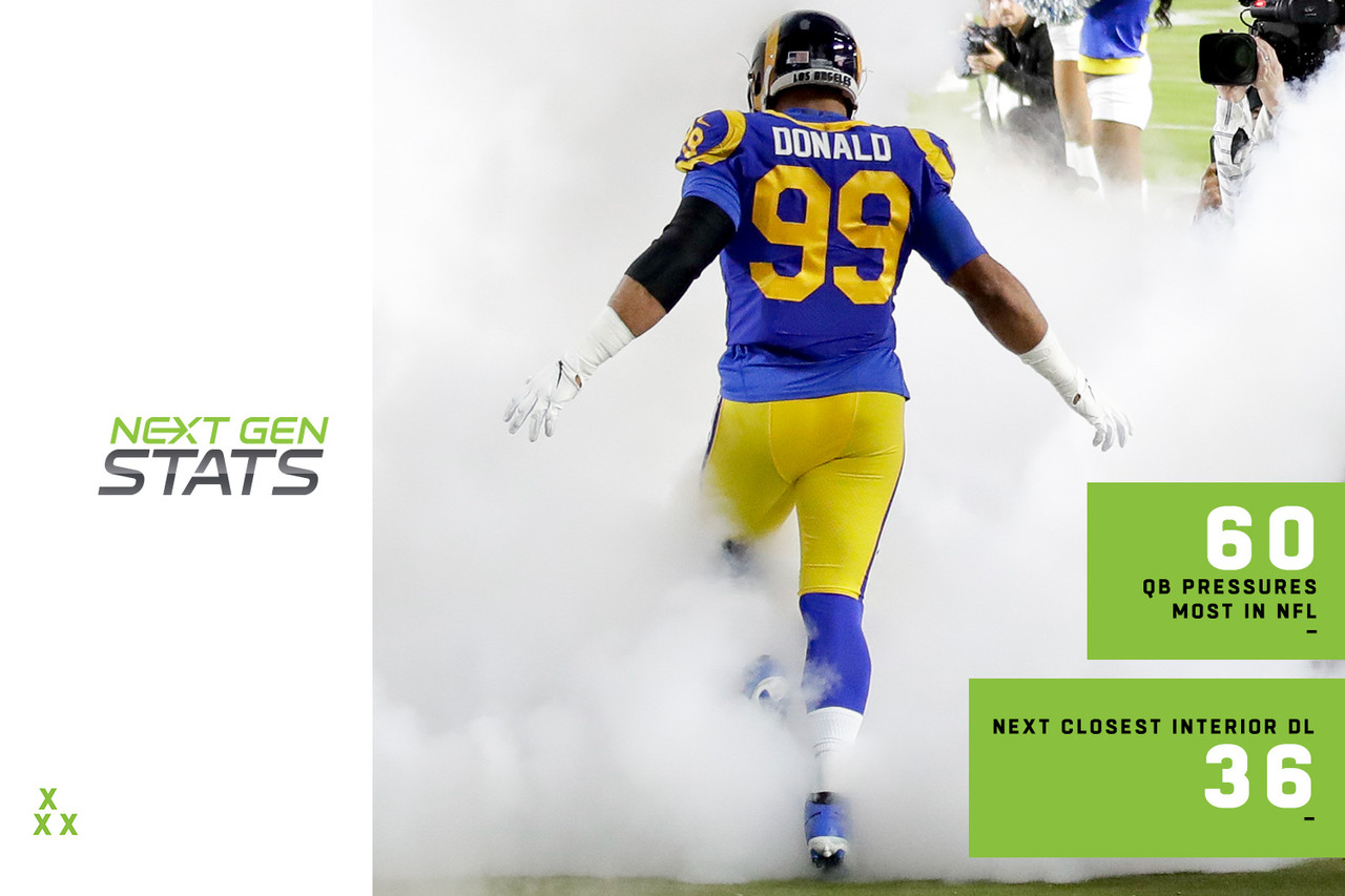 Another year, another season of Aaron Donald dominating. Barring voter fatigue, Donald could be well on his way to becoming the first player in NFL history to win DPOY in three consecutive seasons. No other player stands so far ahead of his peers at his position. Donald leads the NFL in pressures (60) for the second-straight season -- remarkable for his position -- as he has 24 more pressures than any other interior DL. Donald has generated a pressure on 14.0% of his pass rushes, which is the sixth-highest rate in the NFL (min. 200 pass rushes) and stands head and shoulders above the next-closest interior DL (Gerald McCoy: 11.4%). To put this in perspective, consider the base rates: Defenders aligned as interior D-linemen generate pressure on 6.6% of their pass rushes compared to 9.7% when aligned on the edge. The key to Donald's success? His patented burst off the ball. He has a pass rush get-off of 0.83 seconds (the average time it takes him to cross the LOS).