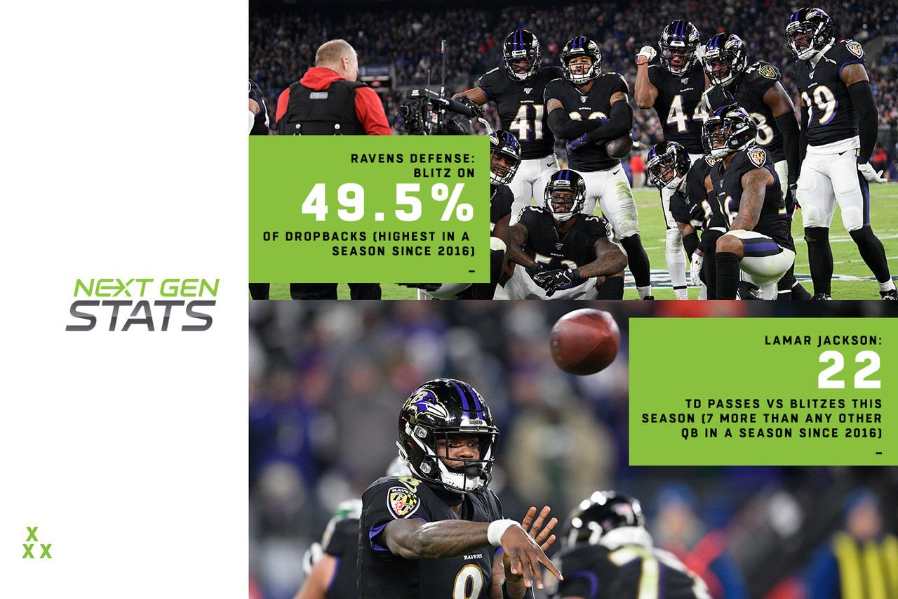 The Ravens have excelled with blitzes on both sides of the ball in 2019. Lamar Jackson leads the NFL with 22 TD passes on blitzes, seven more than any other QB in a season since 2016. That number also equals or surpasses all but one other QB in the last two seasons (Russell Wilson has 26). Jackson's TD efficiency vs. blitzes stems from facing five or more rushers on 46.8% of dropbacks in the red zone this season, the second-highest rate in the NFL (18 of Jackson's 22 TDs vs. the blitz have come in the red zone). On the defensive side of the ball, the Ravens have blitzed opposing QBs on 49.5% of dropbacks (highest in a season since Next Gen Stats began tracking in 2016) and have allowed the lowest completion percentage (60.6%) and yards per attempt (5.7) when blitzing this season. Both blitz trends could be critical to the Ravens' effort to sustain a long playoff run.