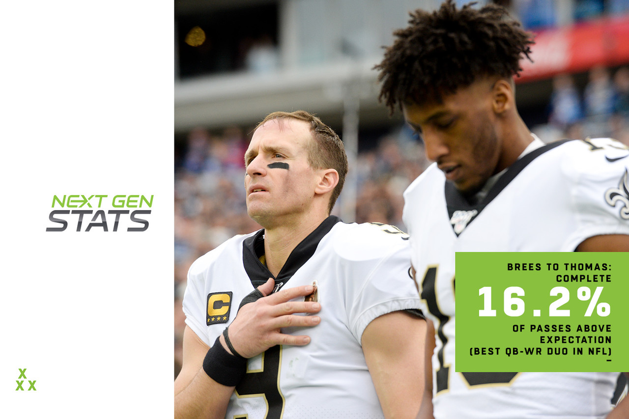 Drew Brees has thrown at least three TD passes in six of eight games since returning from injury, keeping the Saints' hopes for a playoff bye alive. Brees' favorite target is the NFL single-season record holder for receptions (with 145 and counting) in Michael Thomas, whose connection with Brees is on another level. Brees has connected on 83.8% of Thomas' targets this season, but was expected to complete just 67.6% of those passes, according to NGS' probability model, which accounts for difficulty of a pass based on the condition of the QB and receiver at the time of the pass. This +16.2% difference in catch rate and expected catch rate ranks first in the NFL among all QB-WR duos with at least 50 targets. This is nothing new for the pair that completed +16.1% of their passes last season (second behind Russell Wilson-Tyler Lockett, +19.7% in 2018).