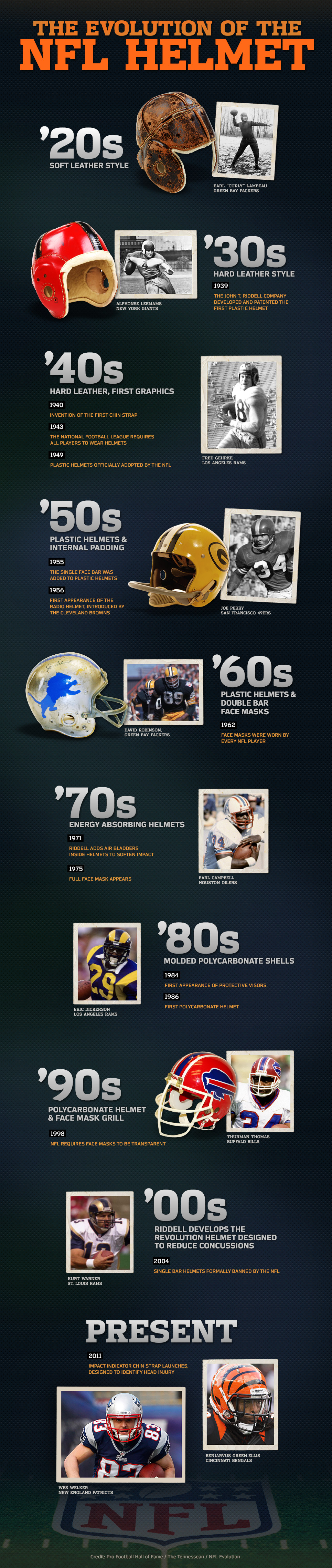 history of the football helmet com
