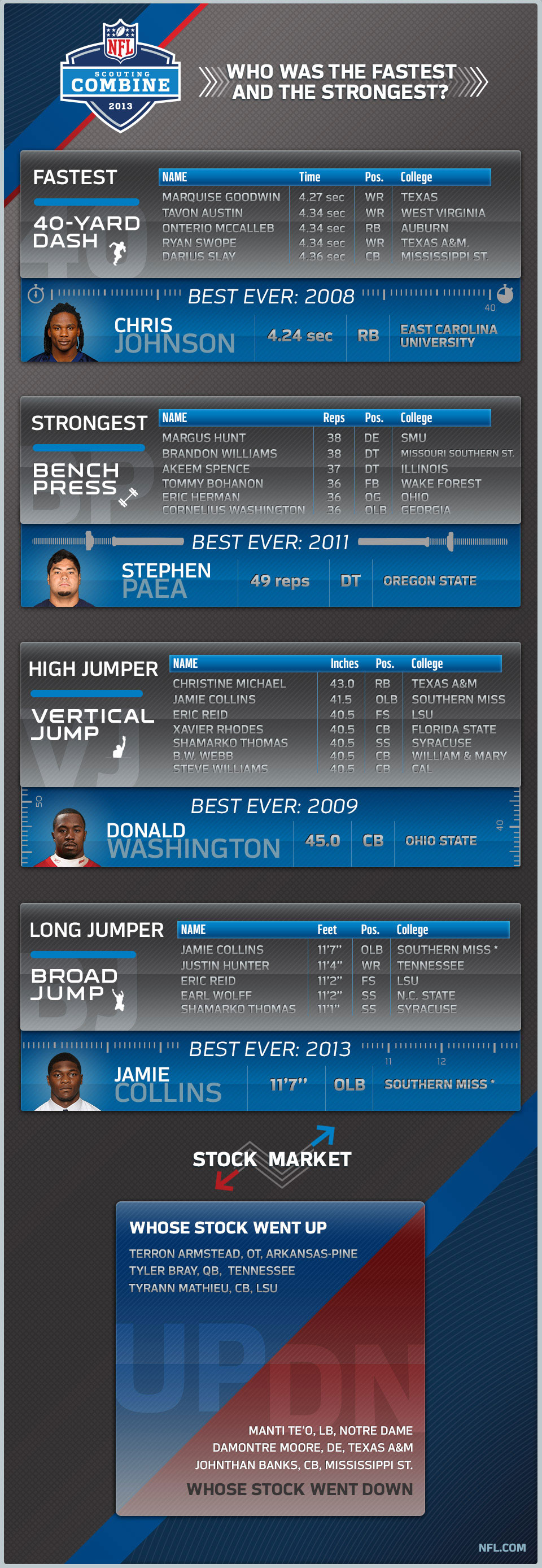 2013 NFL Combine Results