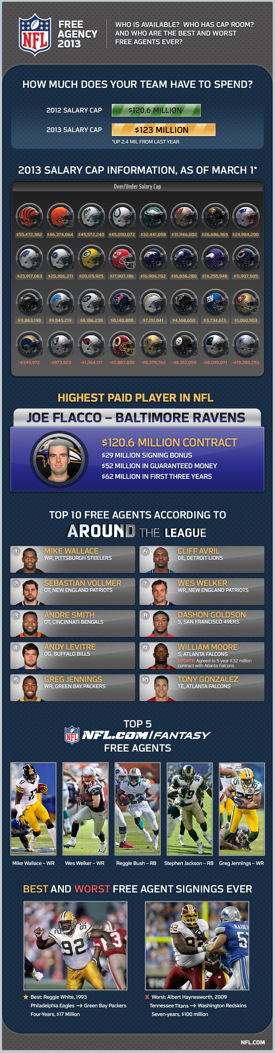 NFL Free Agency: Behind the Numbers