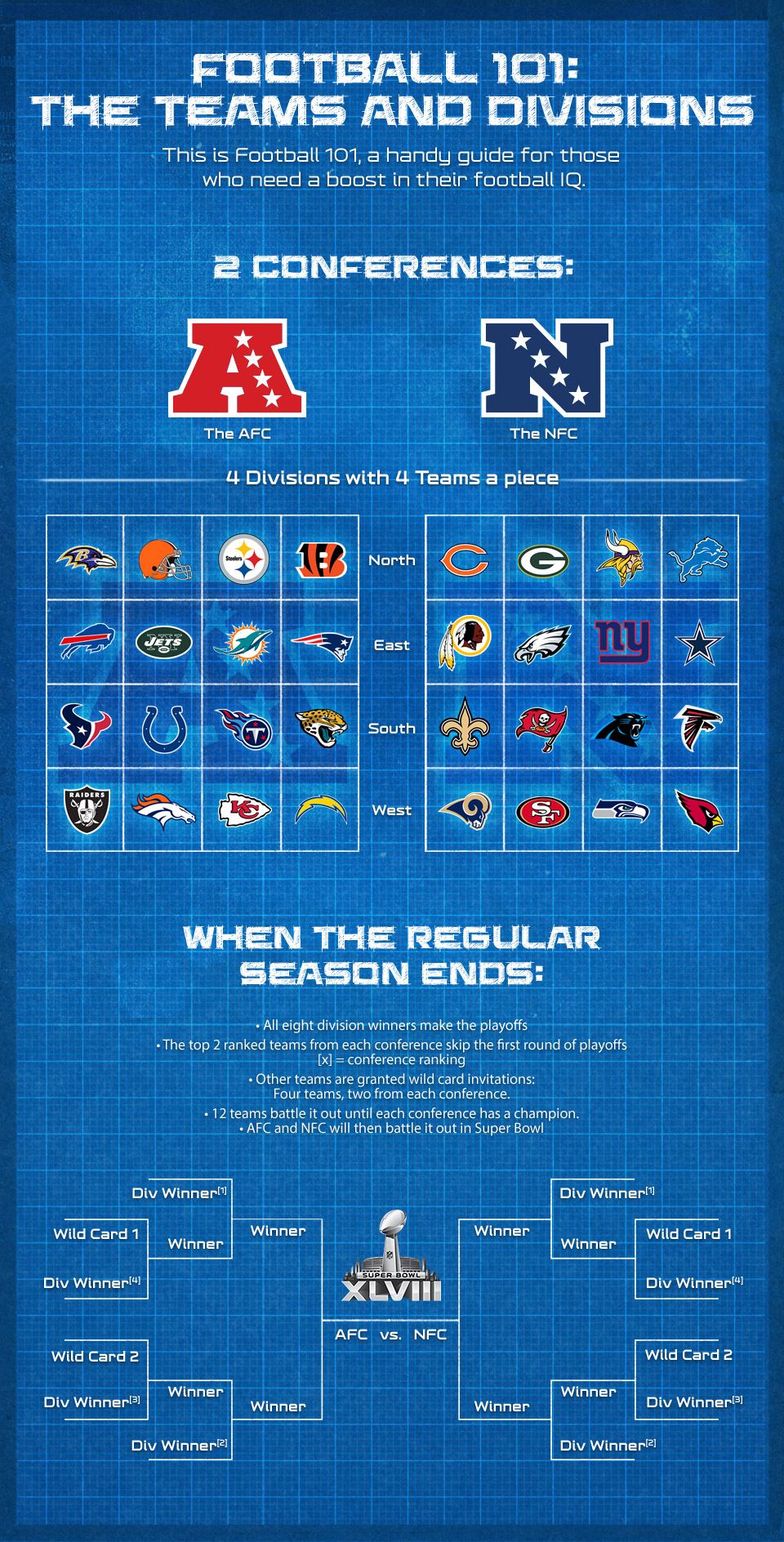 photo relating to Printable List of Nfl Teams called Soccer 101: Groups and Divisions -