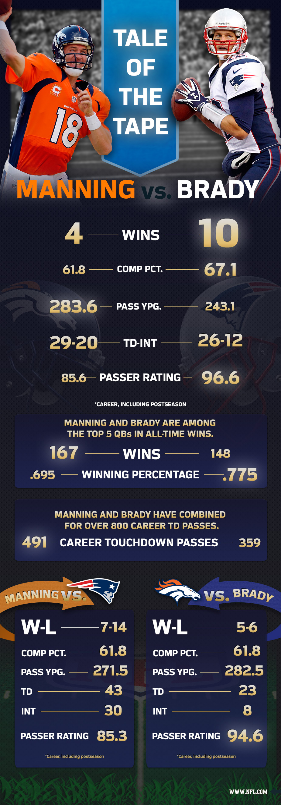 tale of the tape peyton manning vs tom brady nflcom